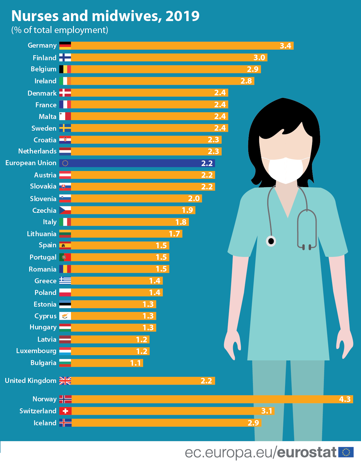 Infographic/bar chart: Nurses and midwives, per cent of total employment, 2019