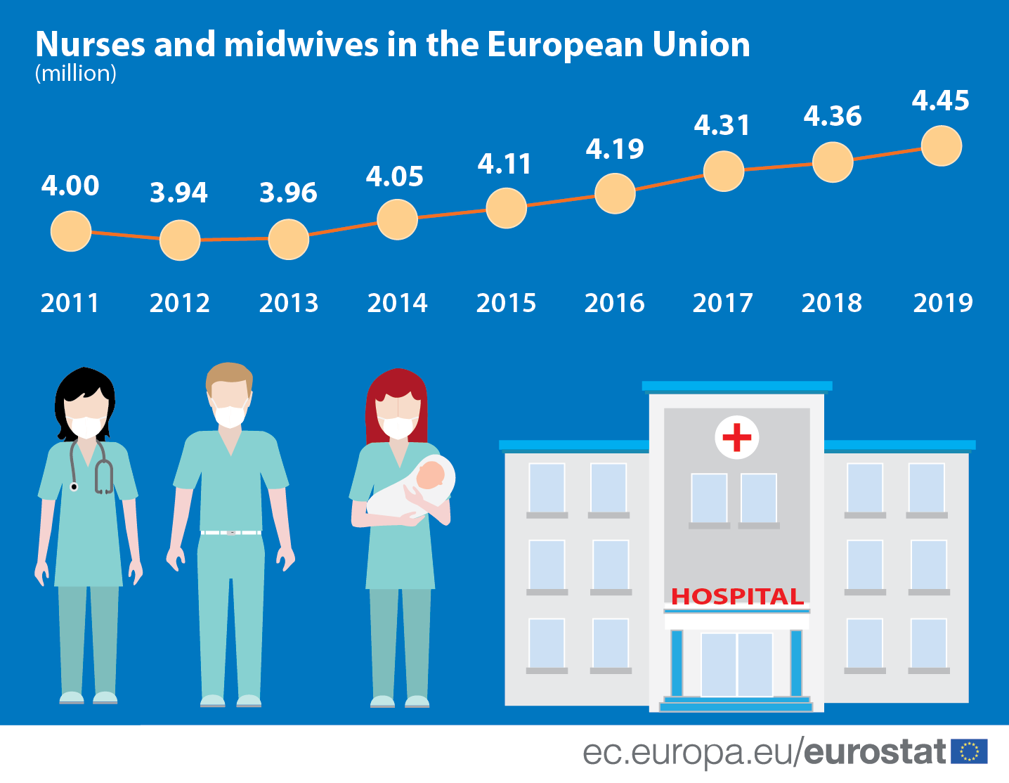 Infographic: Nurses and midwives in the European Union, 2011-2019 (million)