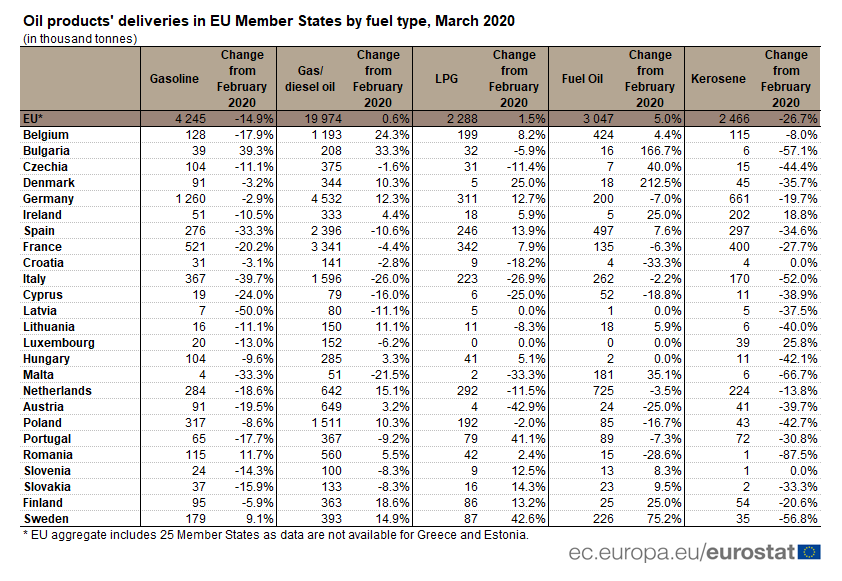 Oil product's deliveries in EU Member States, by fuel type, March 2020