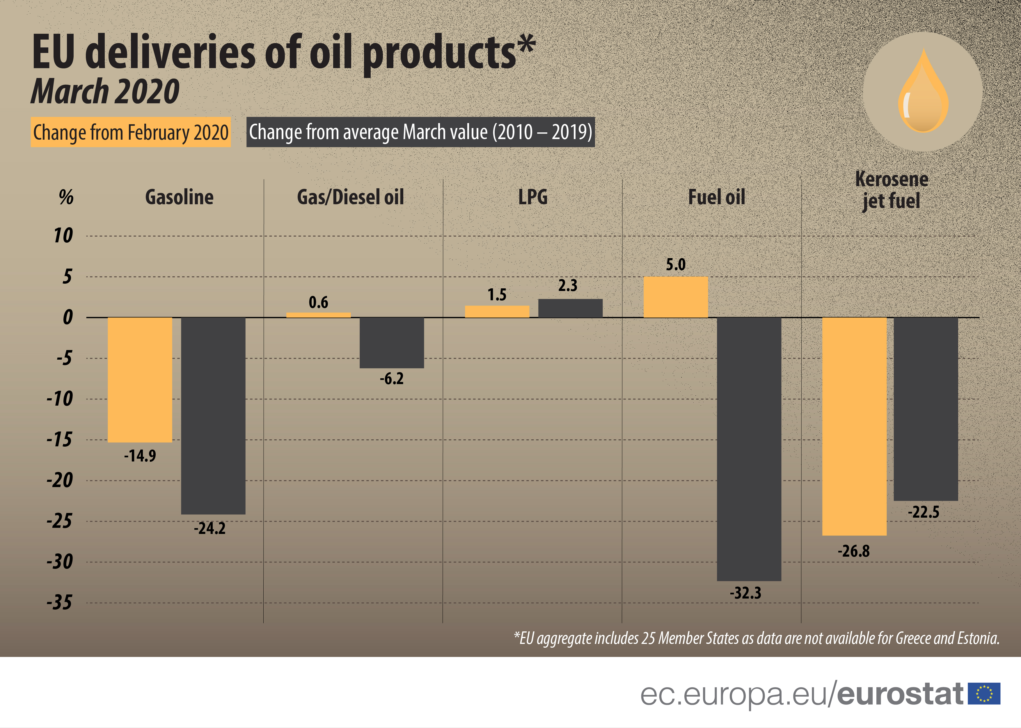 EU deliveries of oil products, March 2020