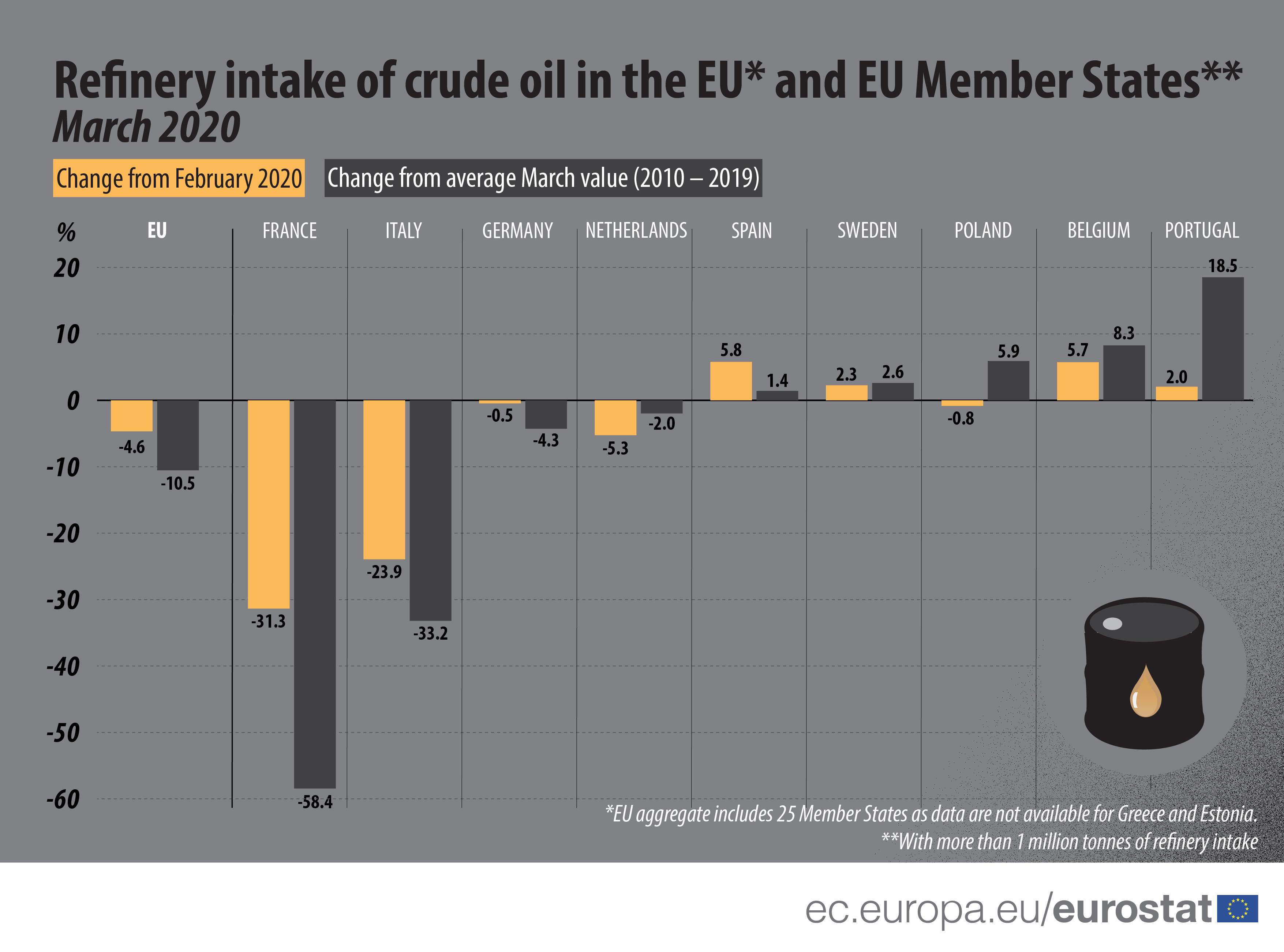 Refinery intake of crude oil, March 2020