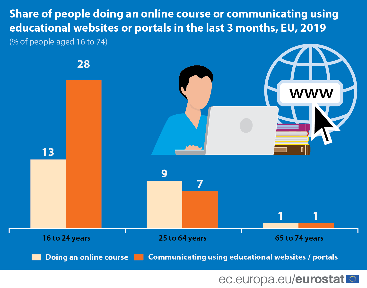 Infographic: Share of people doing an online course or communicating using educational websites or portals in the last 3 months, EU, 2019