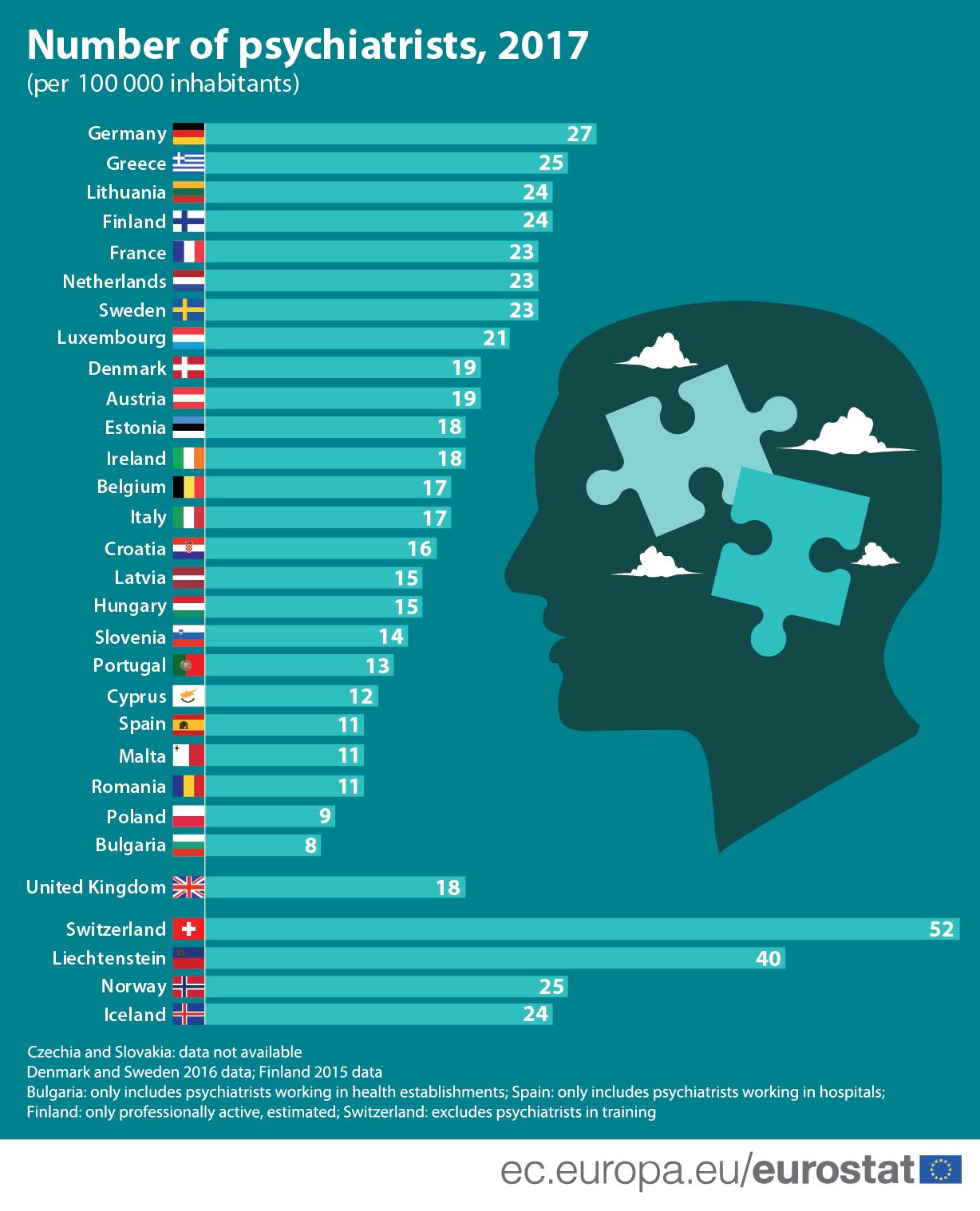 Infographic: Number of psychiatrists, 2017 (per 100 000 inhabitants)