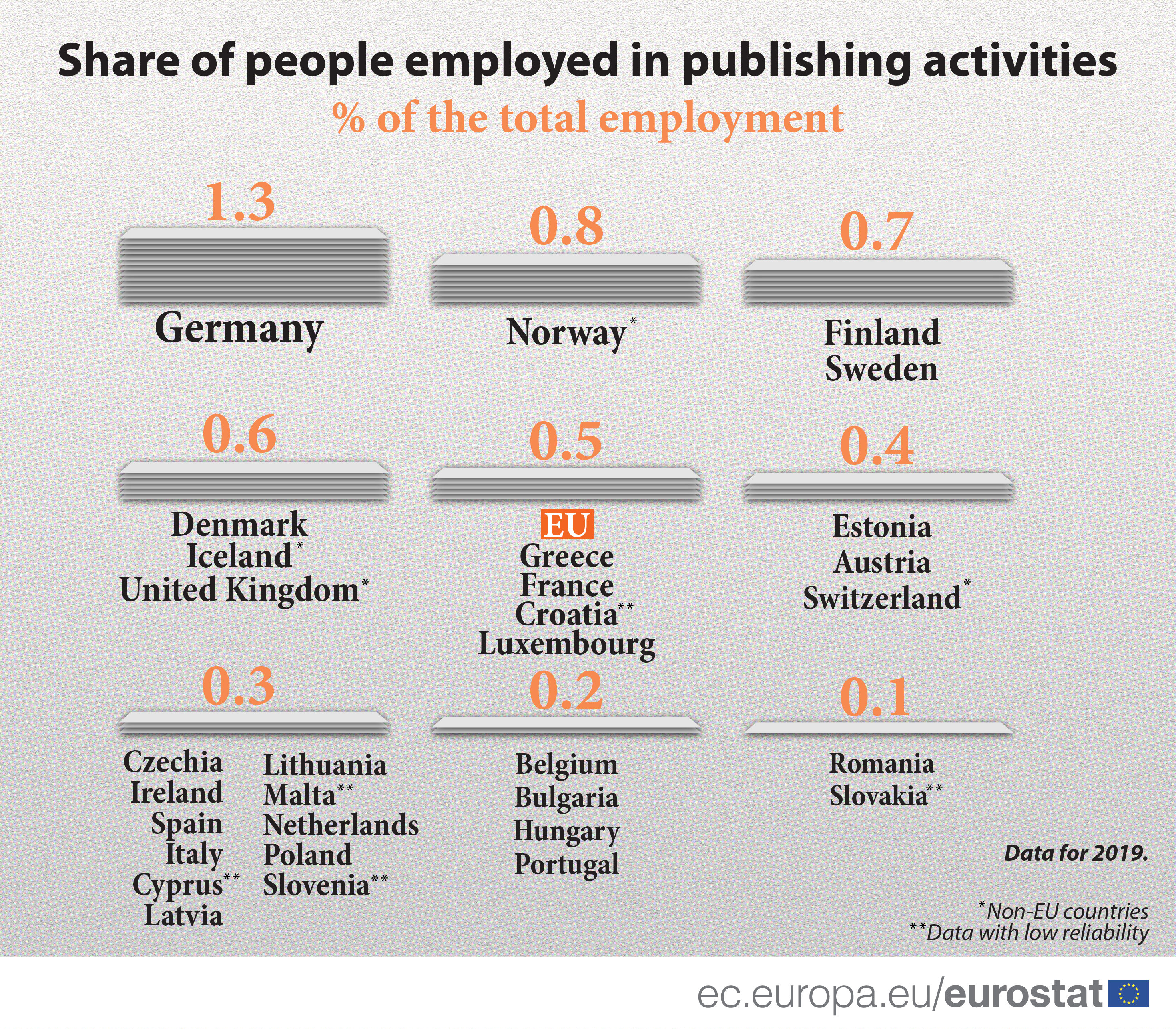 Share of employed in publishing activities, 2019