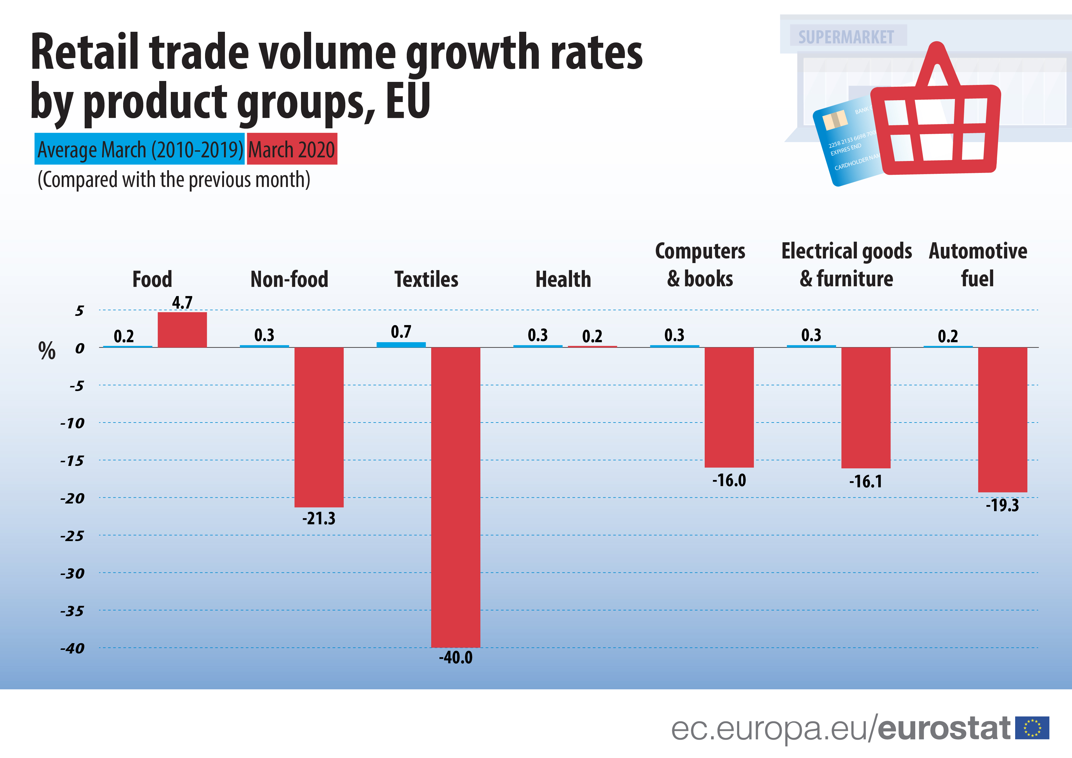 Retail trade volume growth rates according to product groups - average March (2010-2019) and March 2020