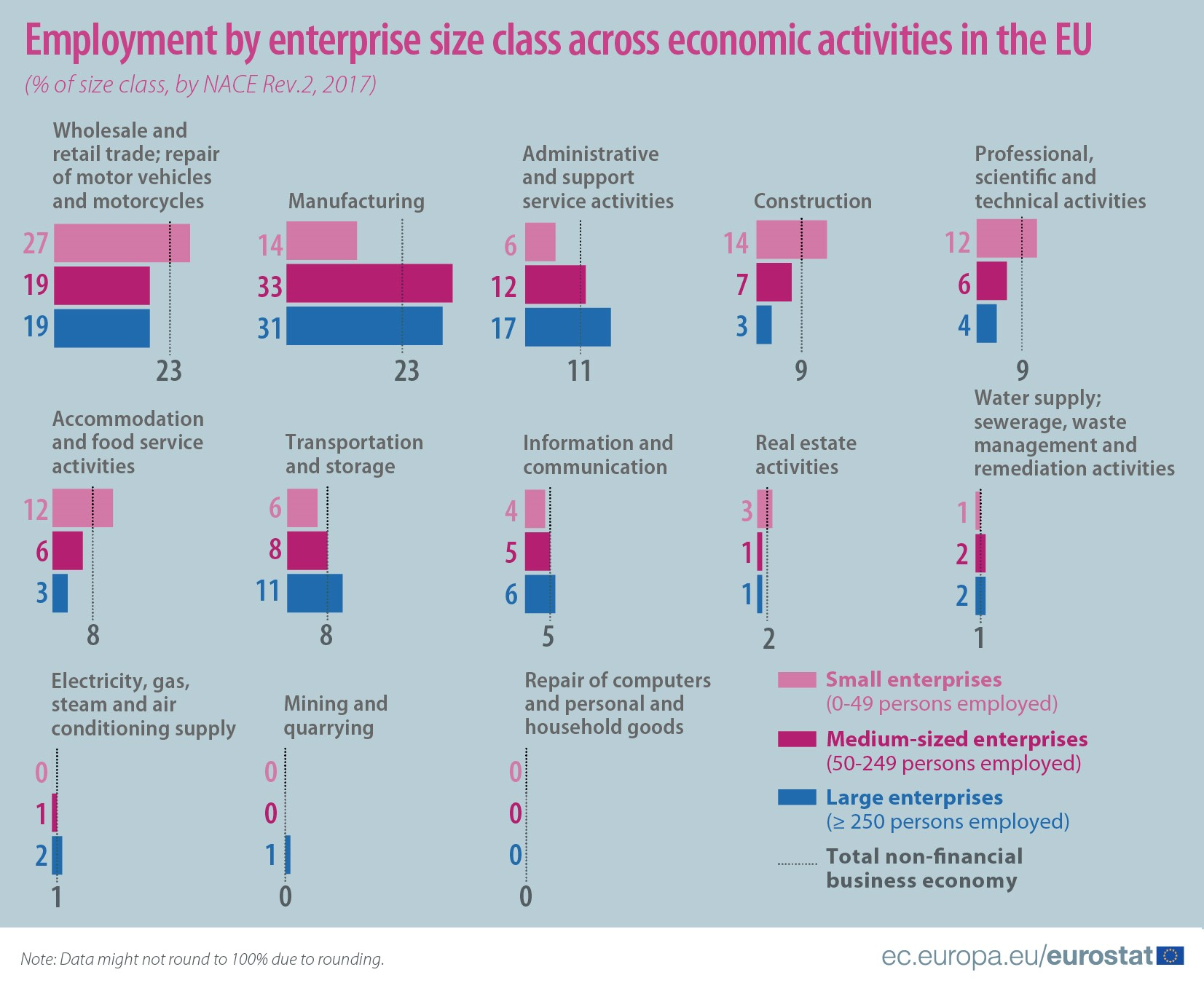 Non-financial business economy by size class and economic activity, 2017
