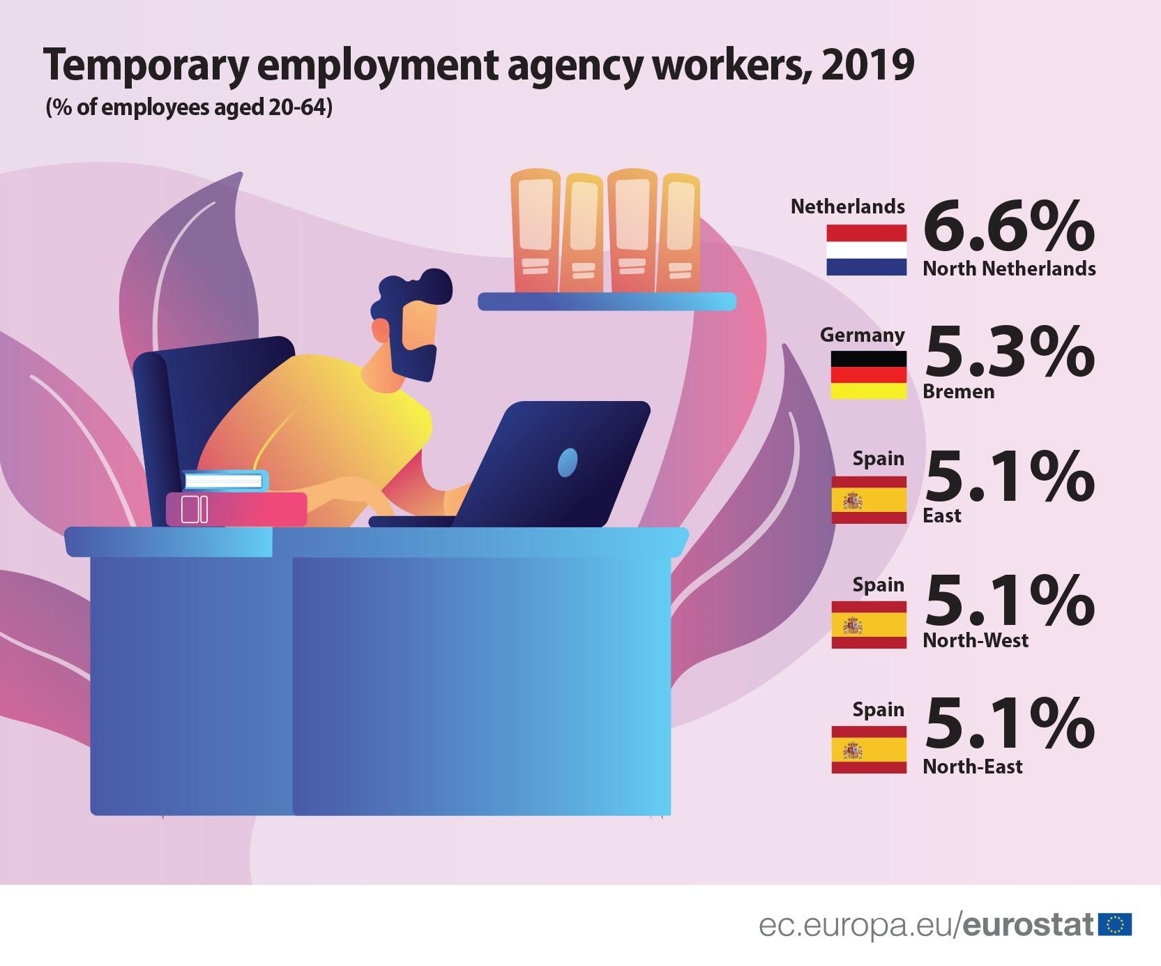 emporary_employment_2019