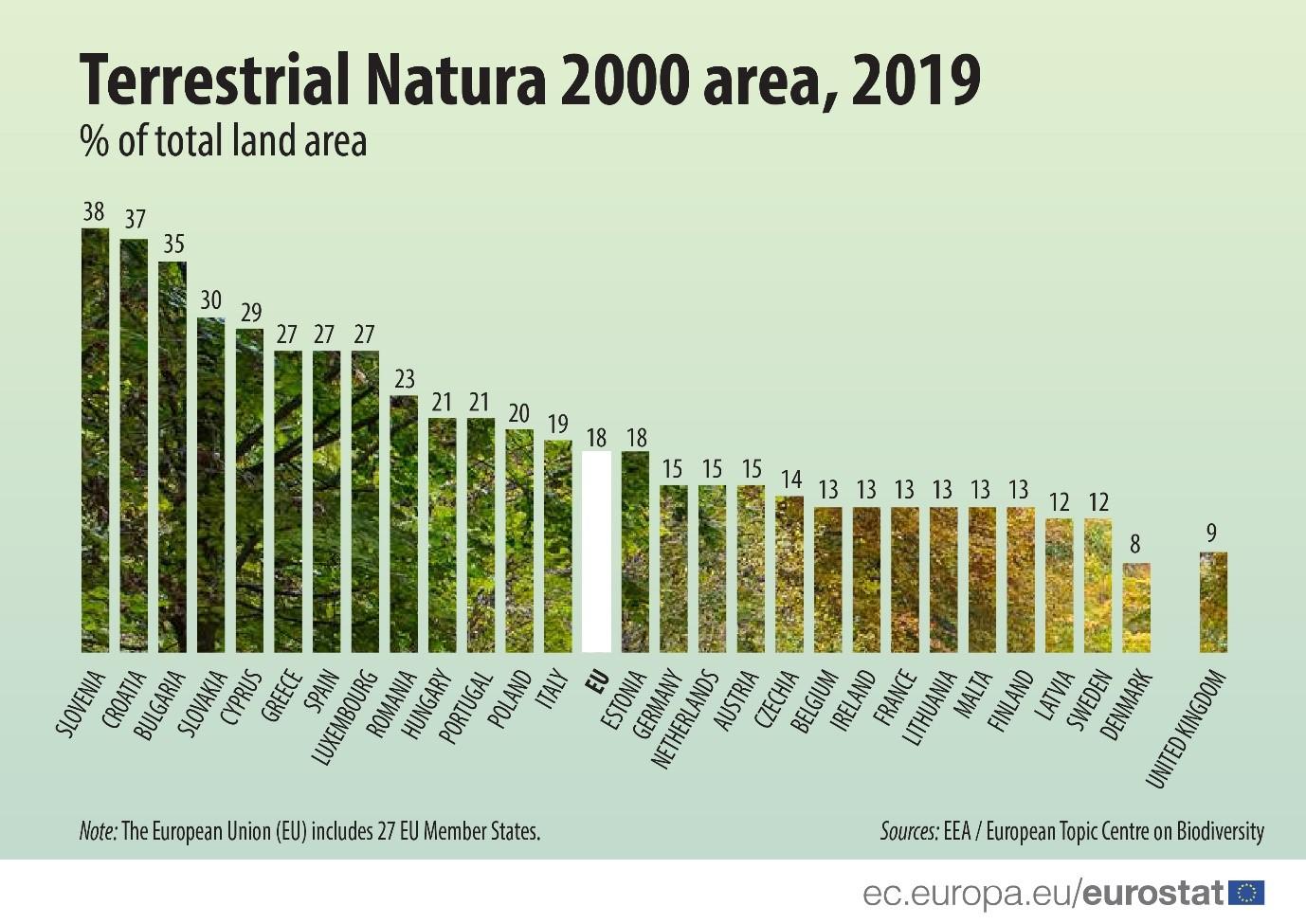 Terrestrial Natura 2000 area, 2019