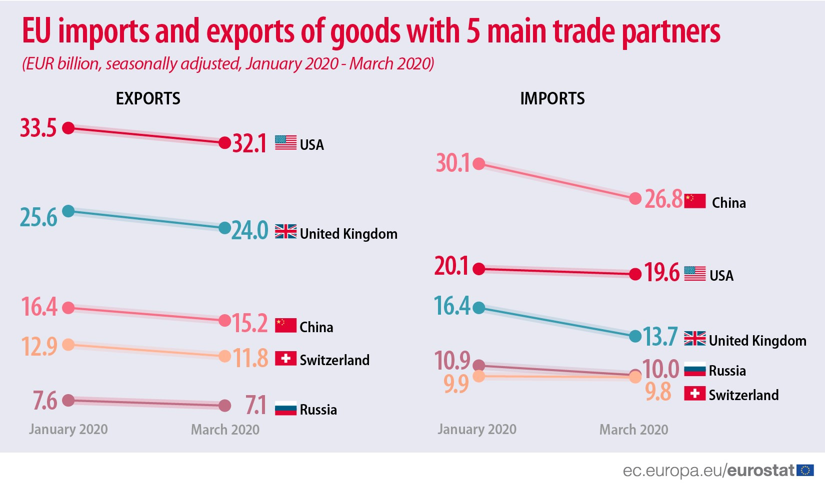 EU imports and exports of goods with 5 main trade partners, January - March 2020