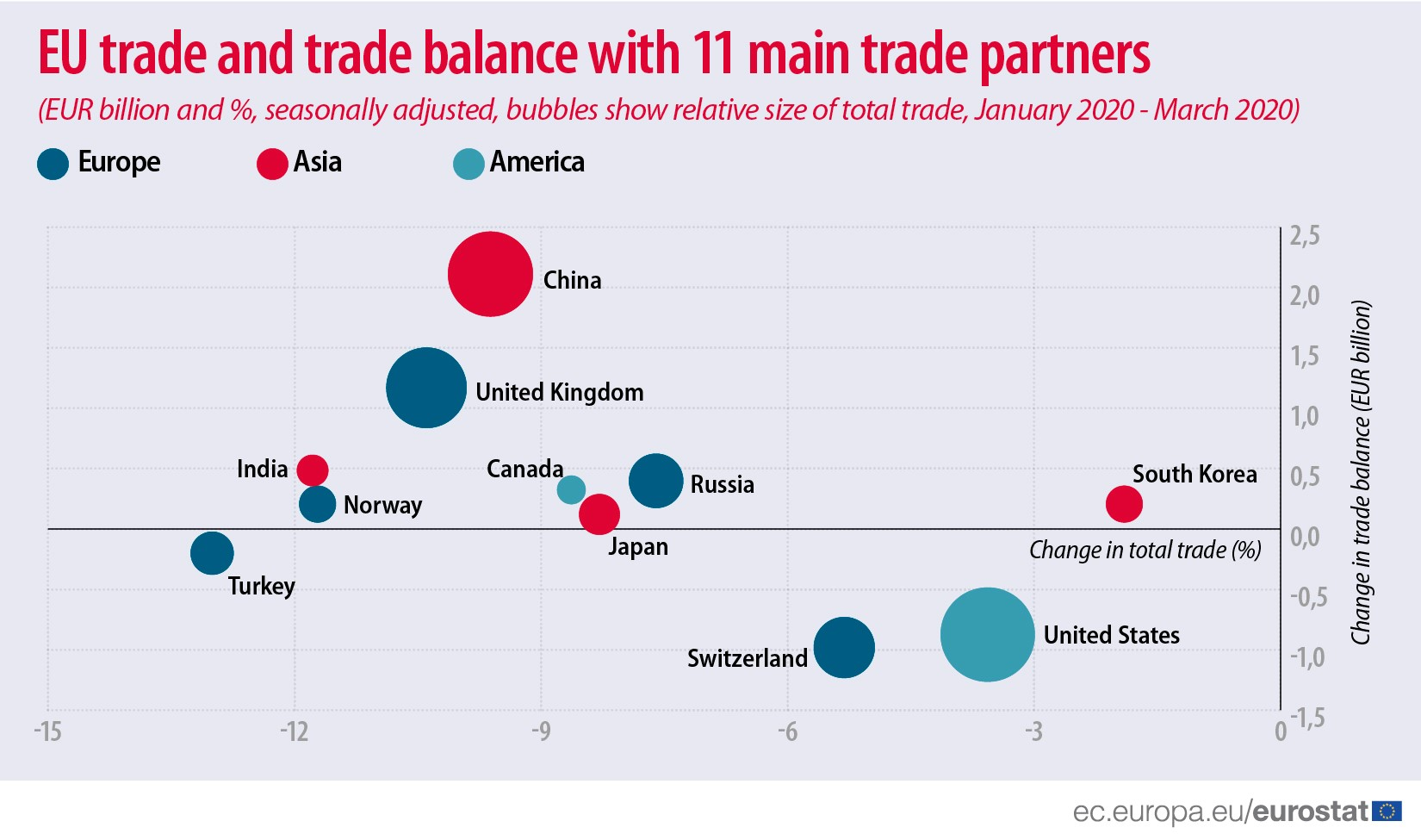 EU trade and trade balance with 11 main trade partners, January - March 2020