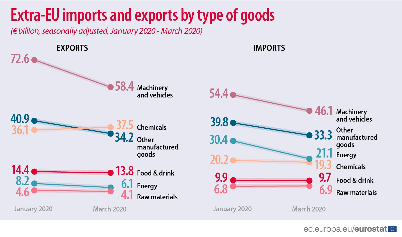 Extra-EU imports and exports by type of goods (eur billion, seasonally adjusted, January 2020 - March 2020)
