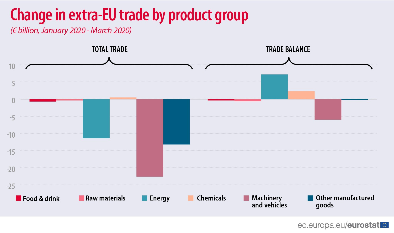 Change in extra-EU trade by product group (eur billion, January 2020 - March 2020)
