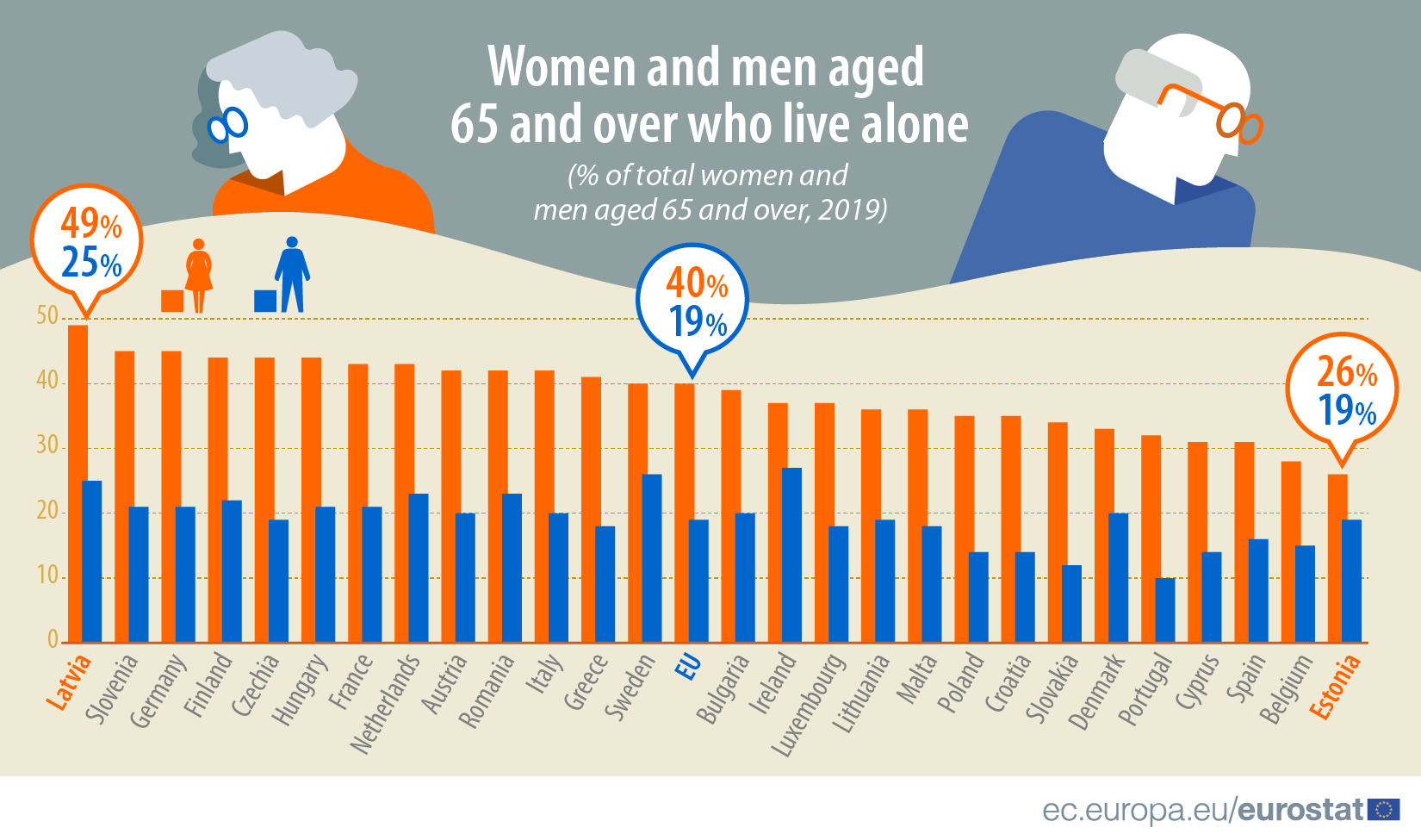 Women and men aged 65 and over who live alone