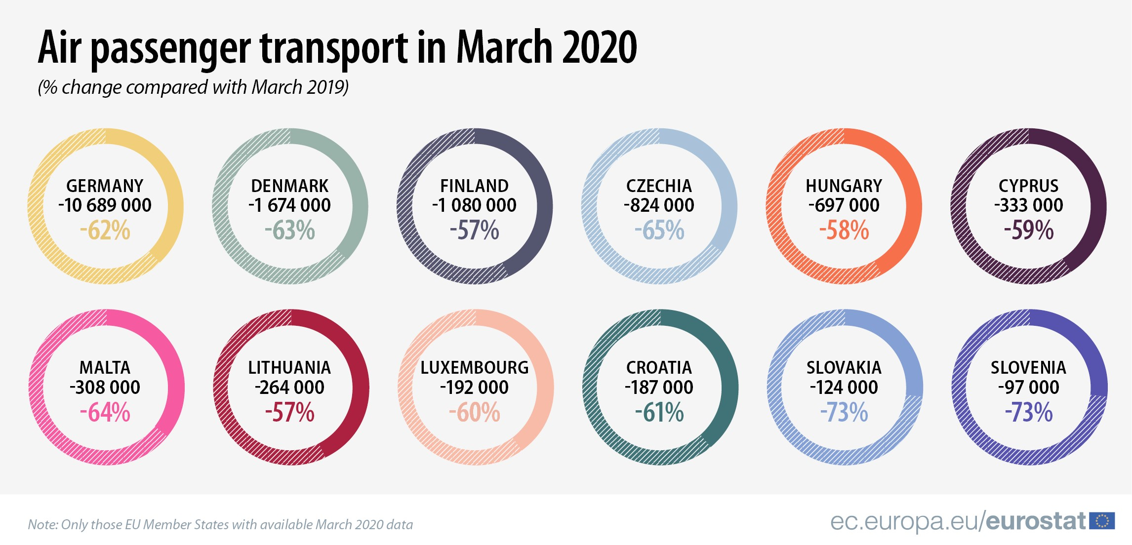 Air passenger transport in March 2020, compared with March 2019
