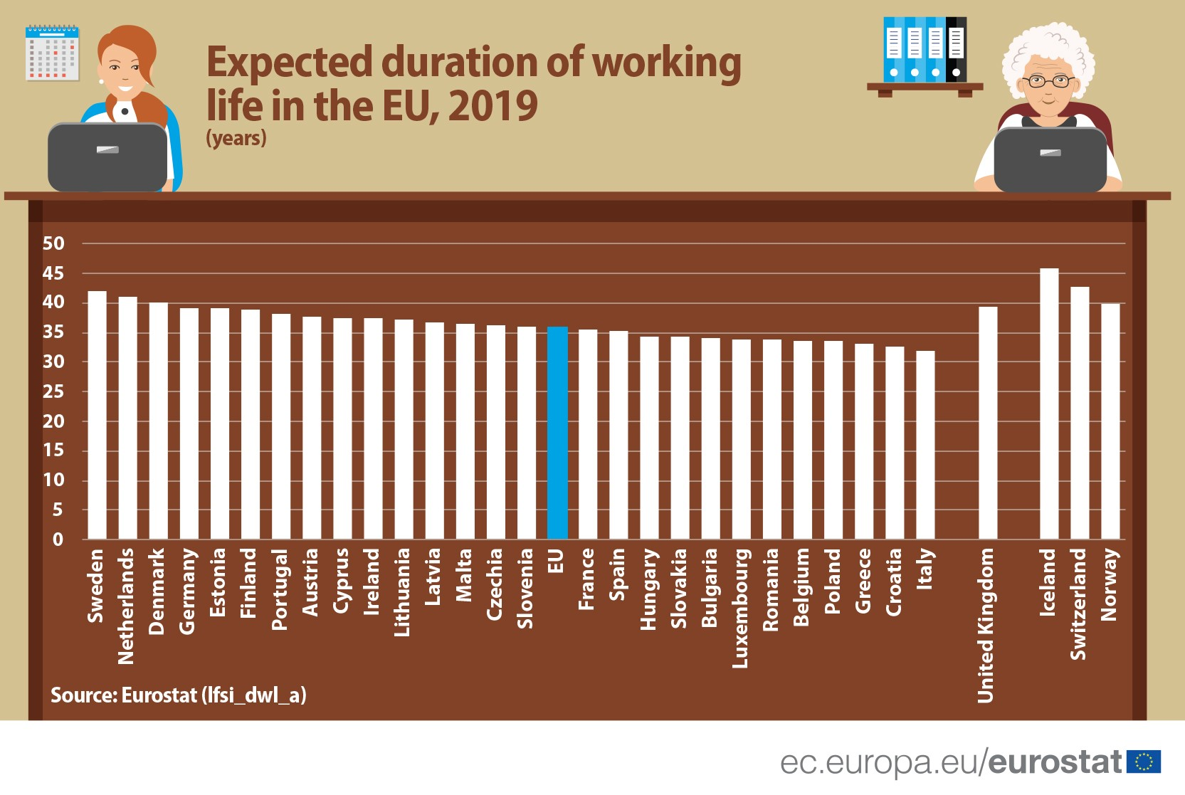 Duration of working life.2019