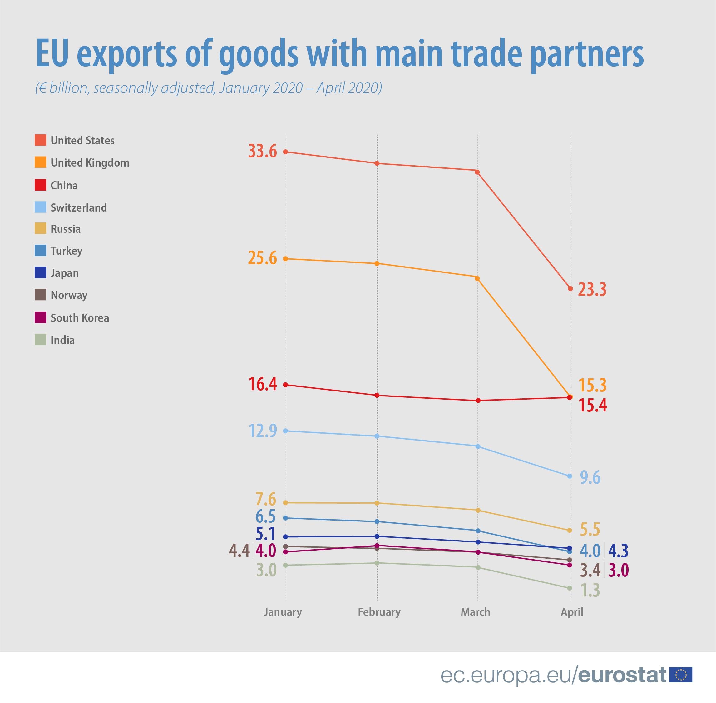 EU exports of goods with main trade partners, January - April 2020