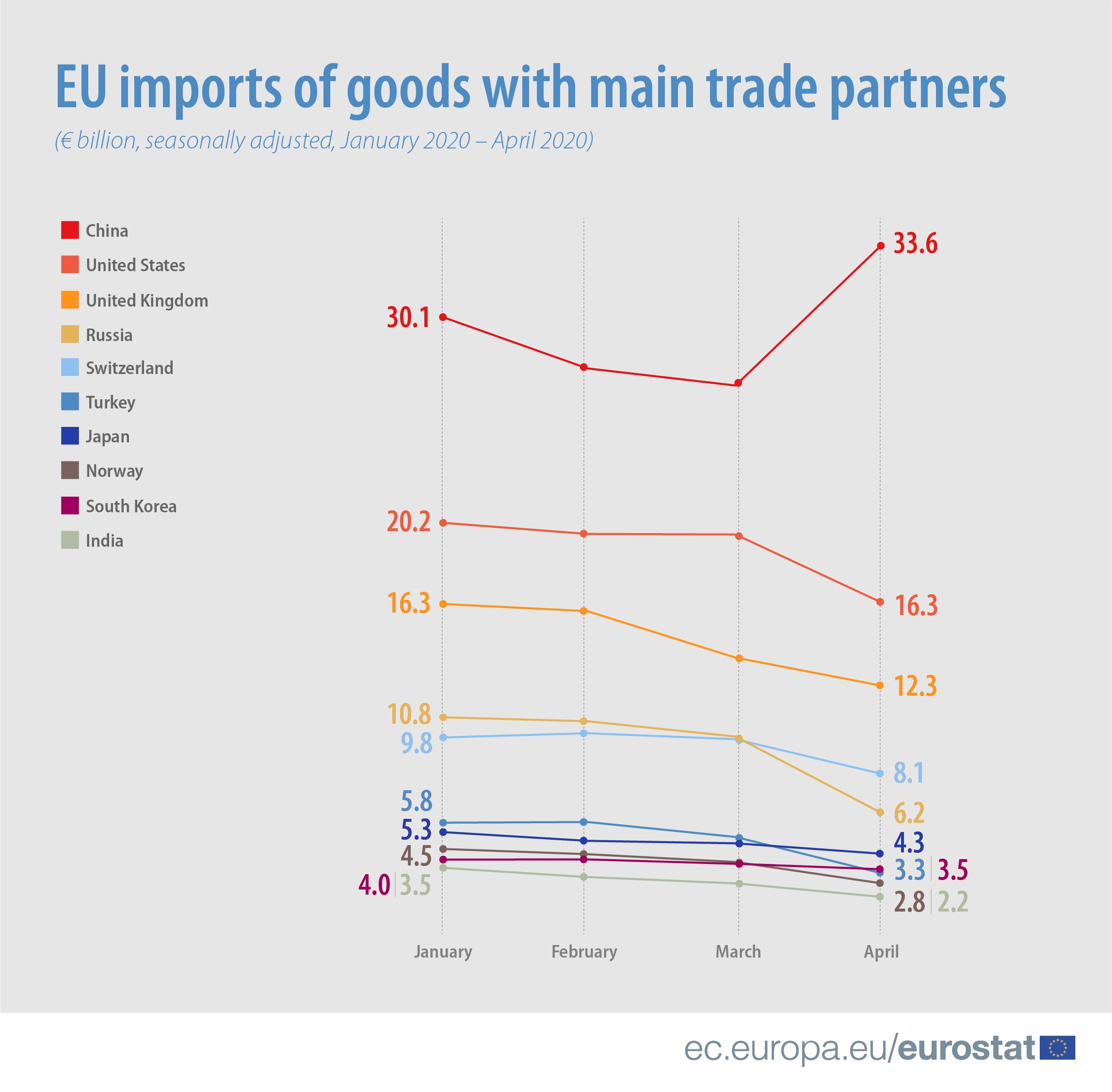 EU imports of goods with main trade partners, January - April 2020