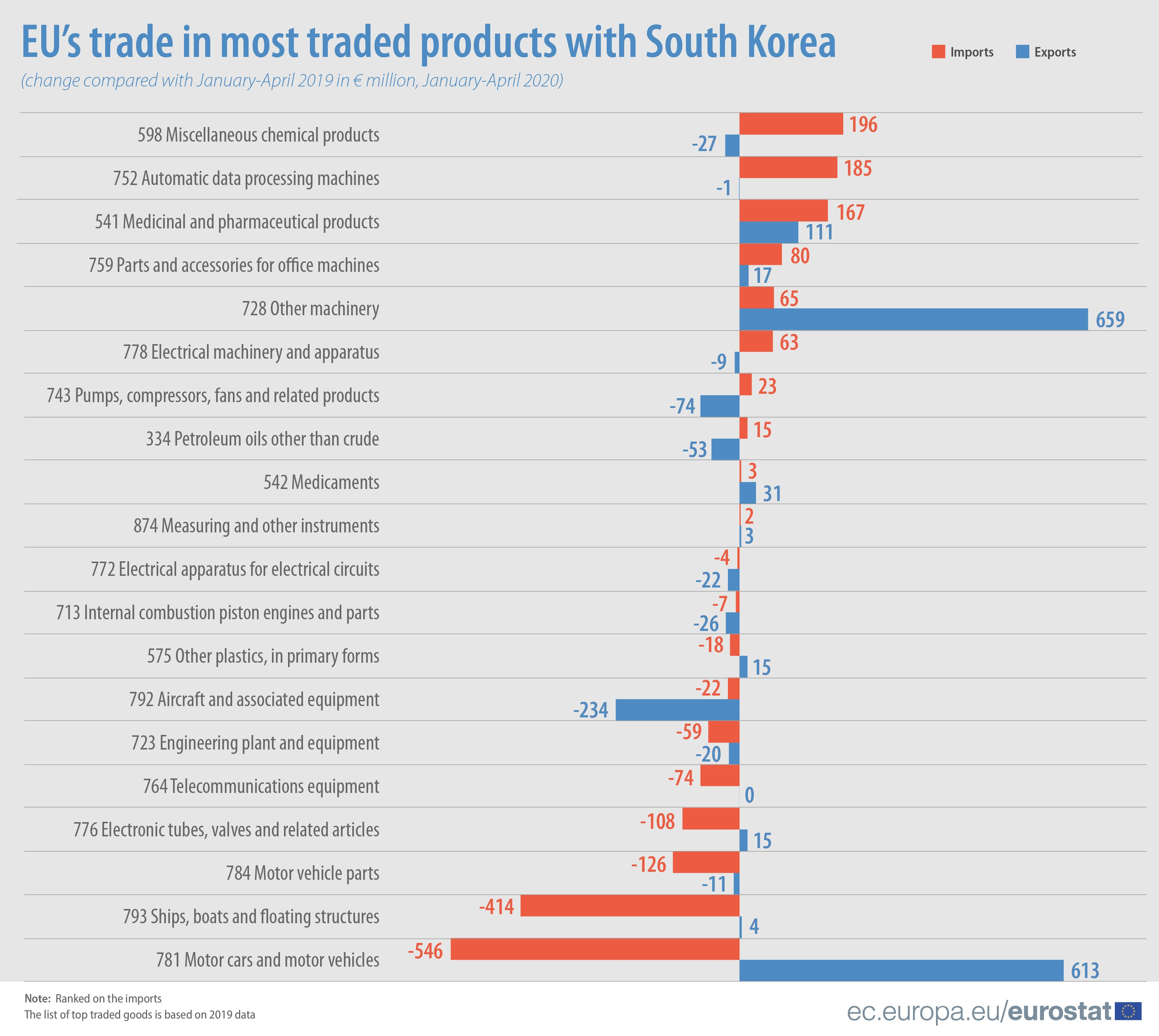 EU trade in most traded products with South Korea, January - April 2020 compared with same period last year