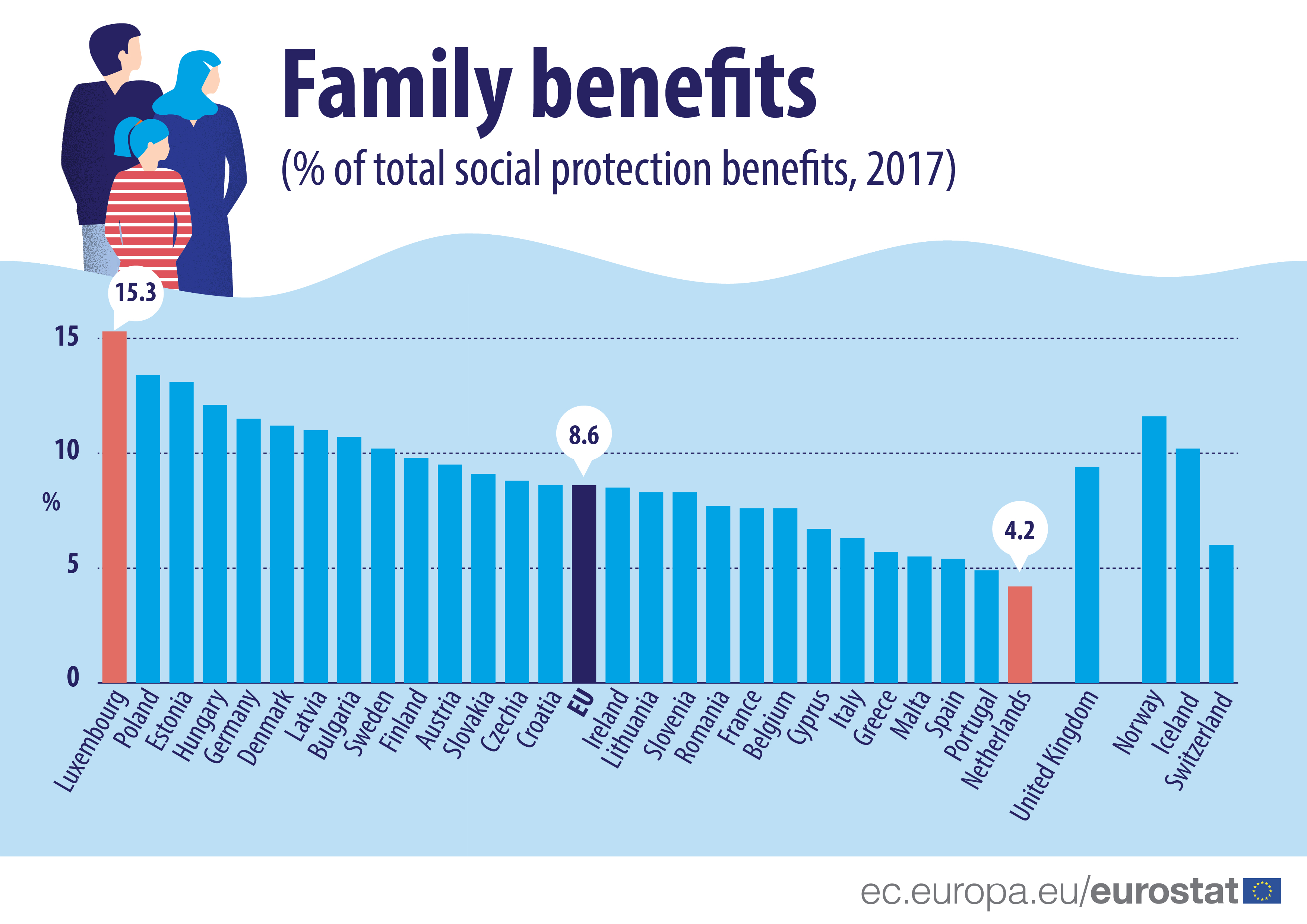 Family benefits (% of total social protection benefits, 2017)