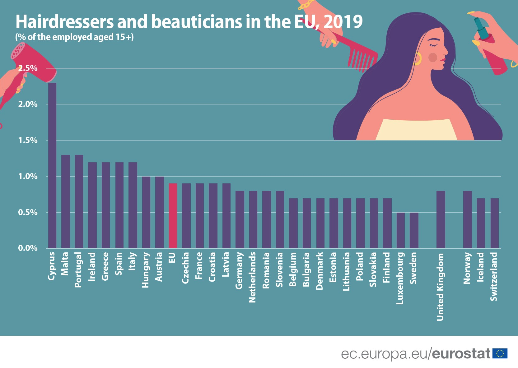 Hairdressers and beauticians in the EU