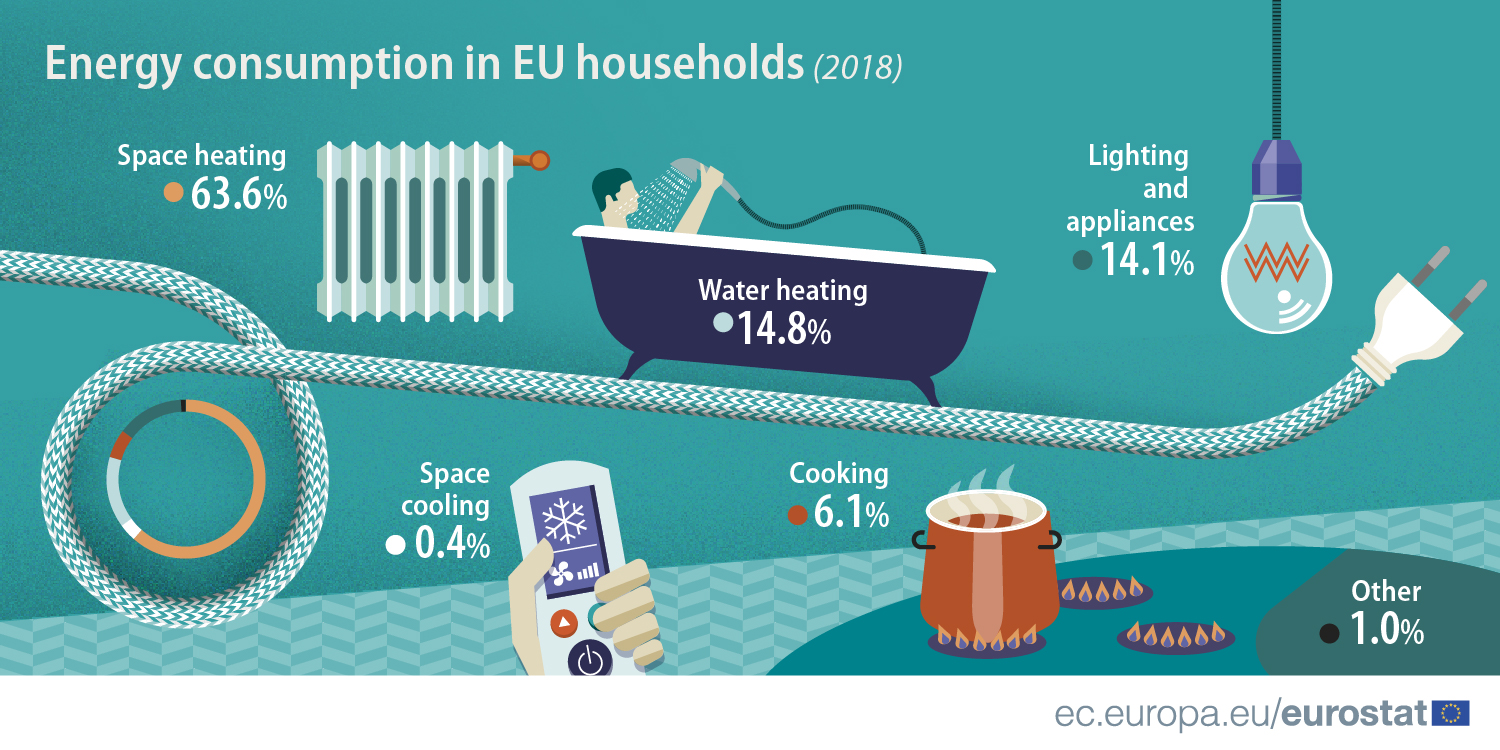 Energy consumption in EU households (2018)