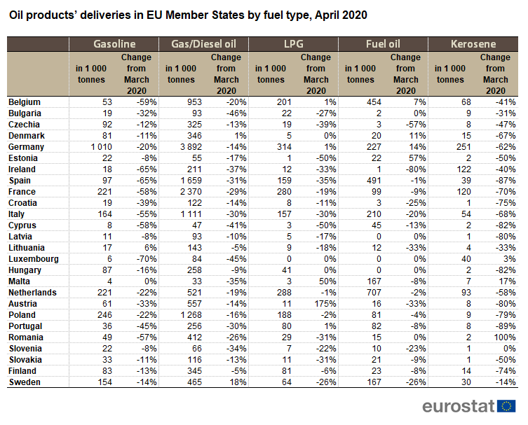 Oil products' deliveries in EU Member States by fuel type, April 2020