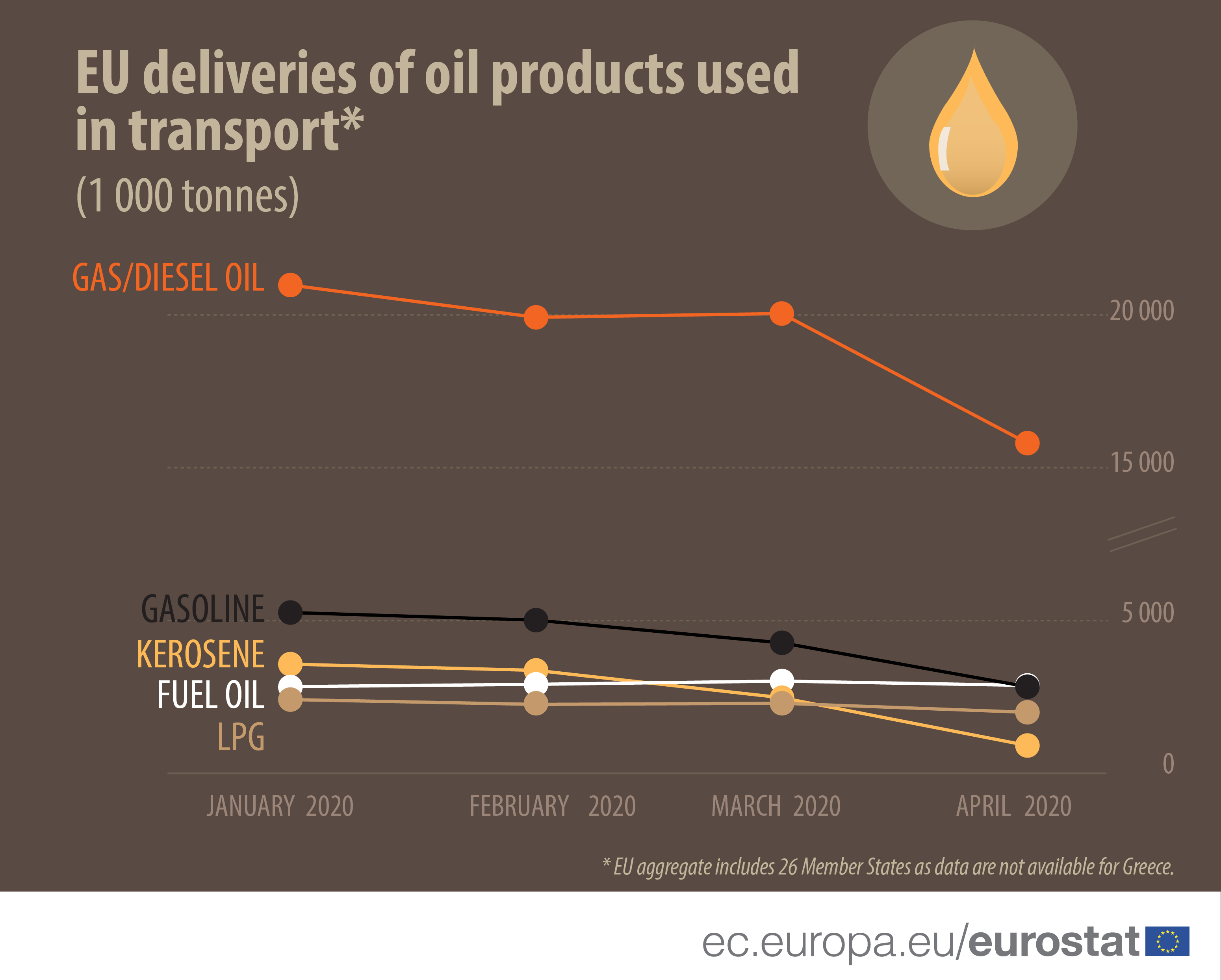 EU deliveries of oil products used in transport (1 000 tonnes)