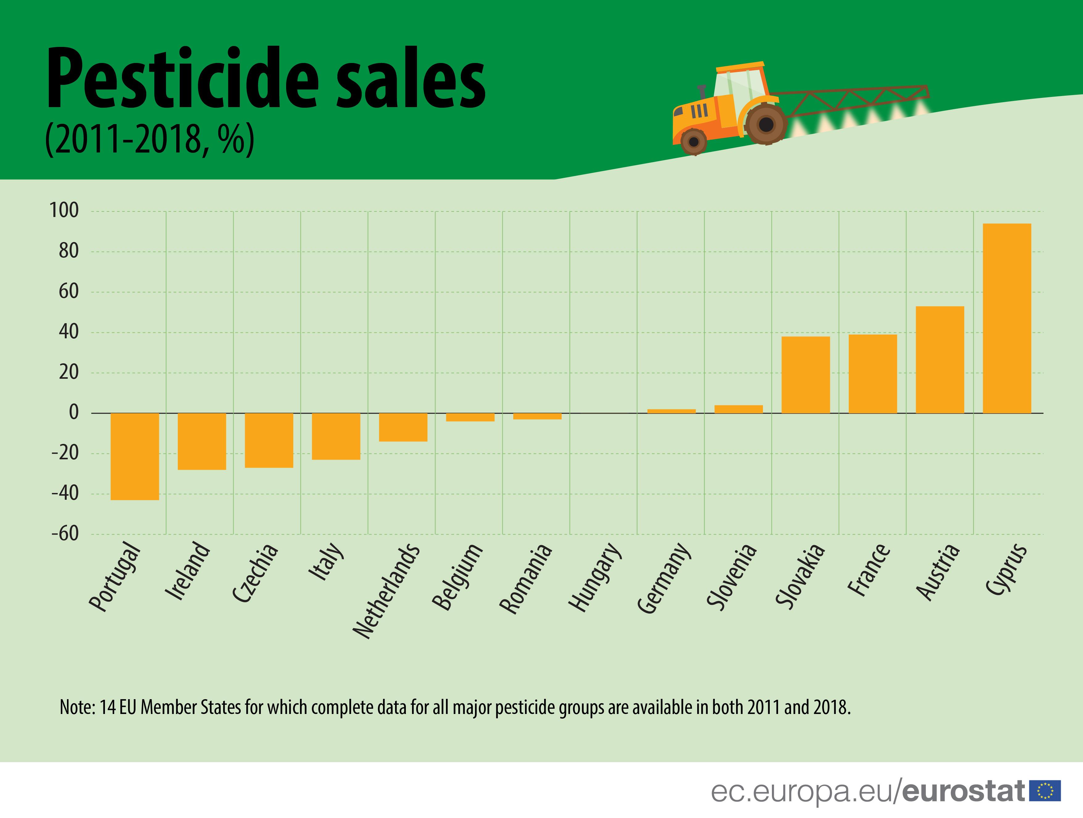 Pesticide sales (2011-2018, %)