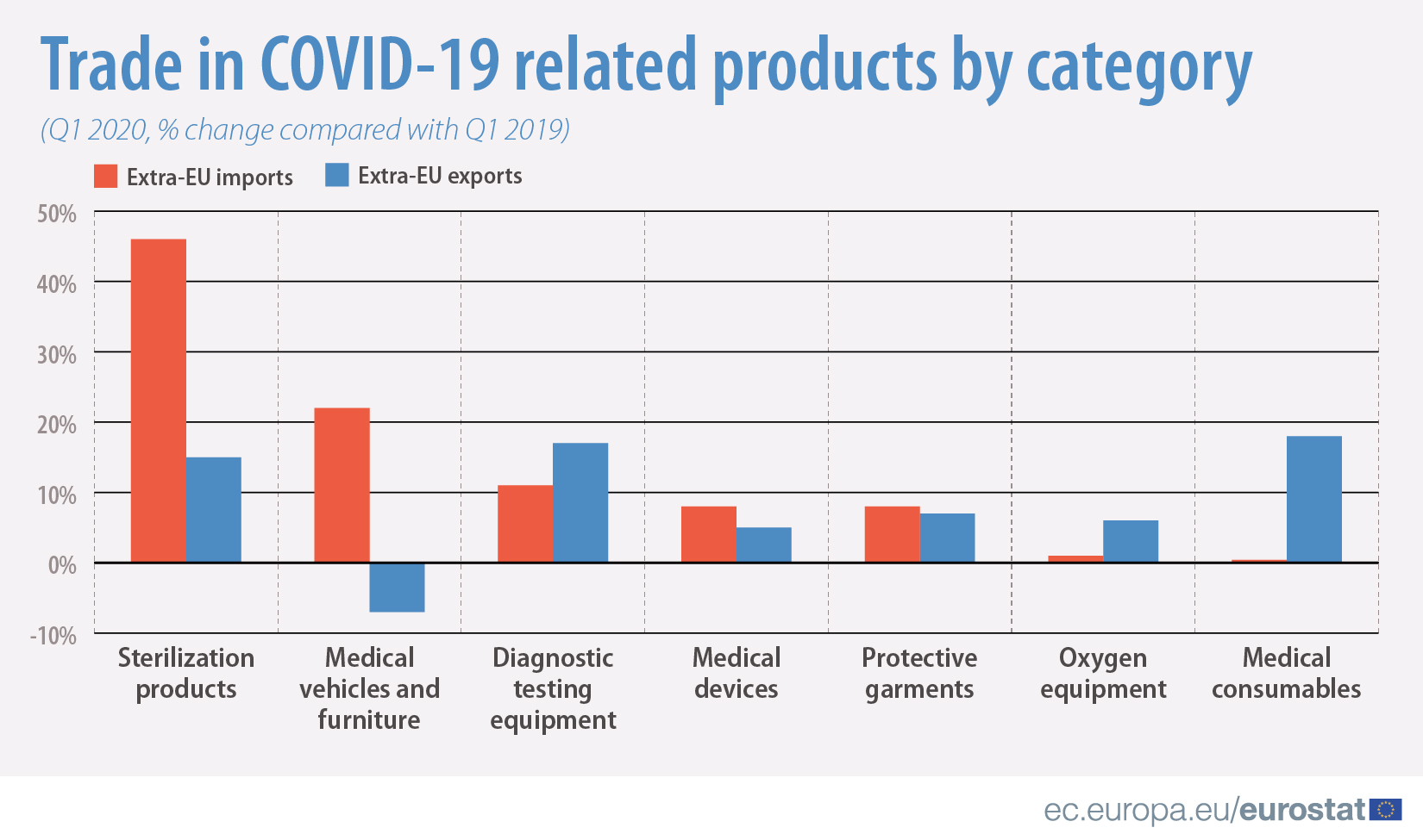 Trade in COVID-19 related products by category