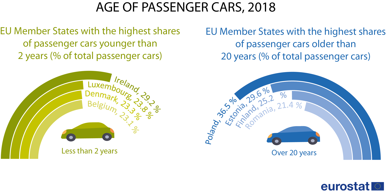 Age of passenger cars, 2018