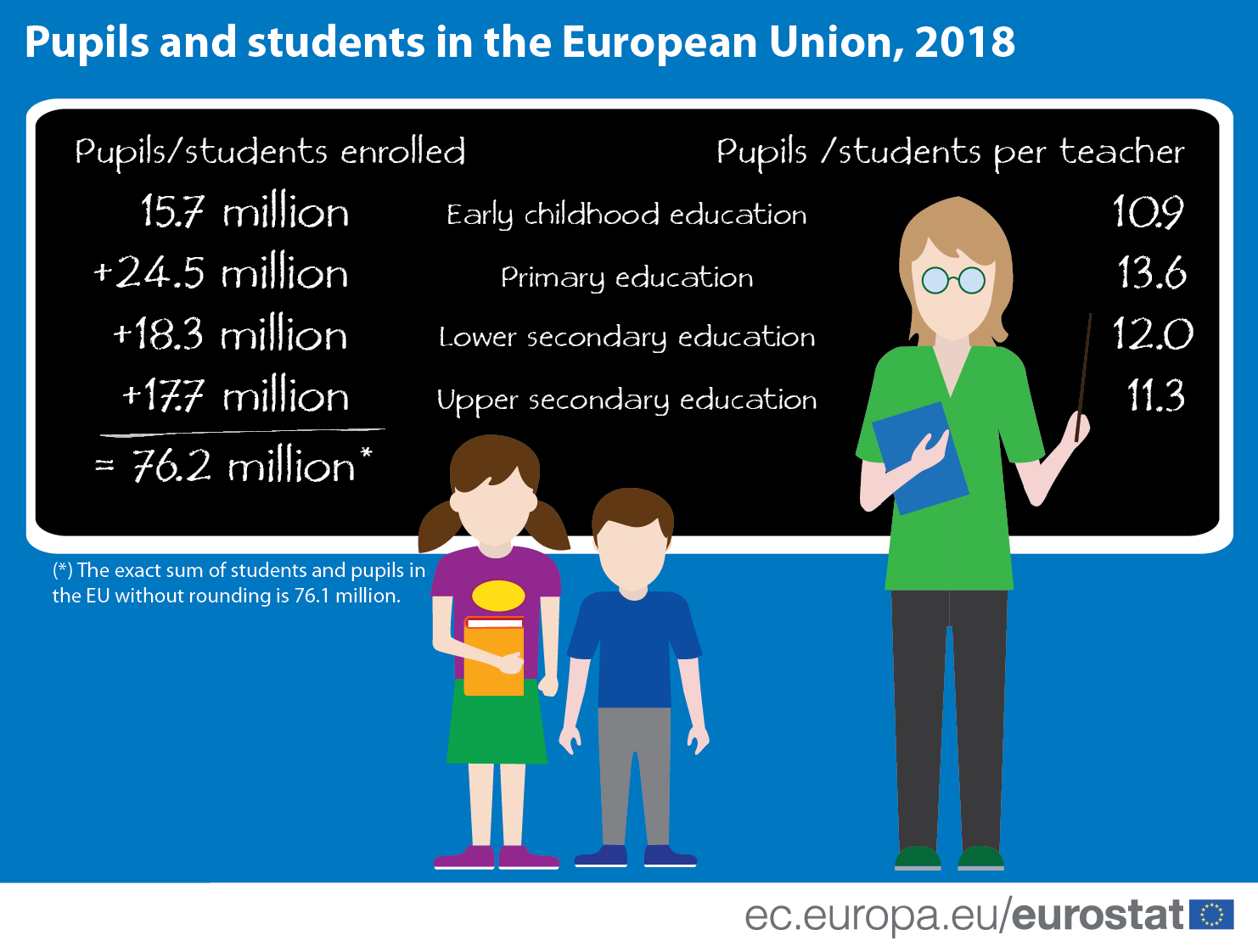 Pupils and students in the EU region - 2018