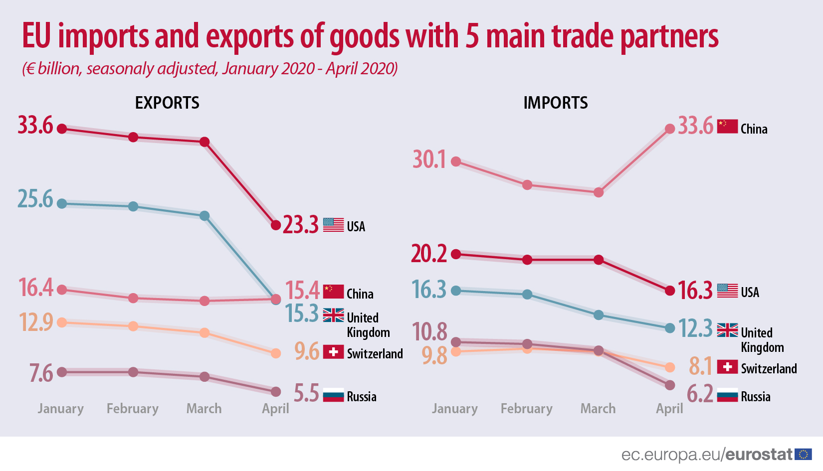 EU imports and exports of goods with 5 main trade partners