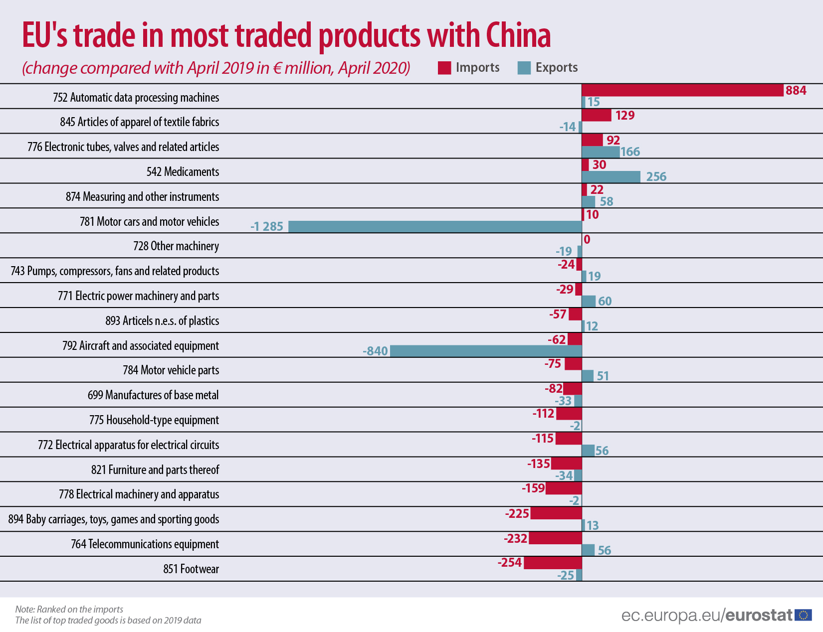 EU's trade in most traded products with China