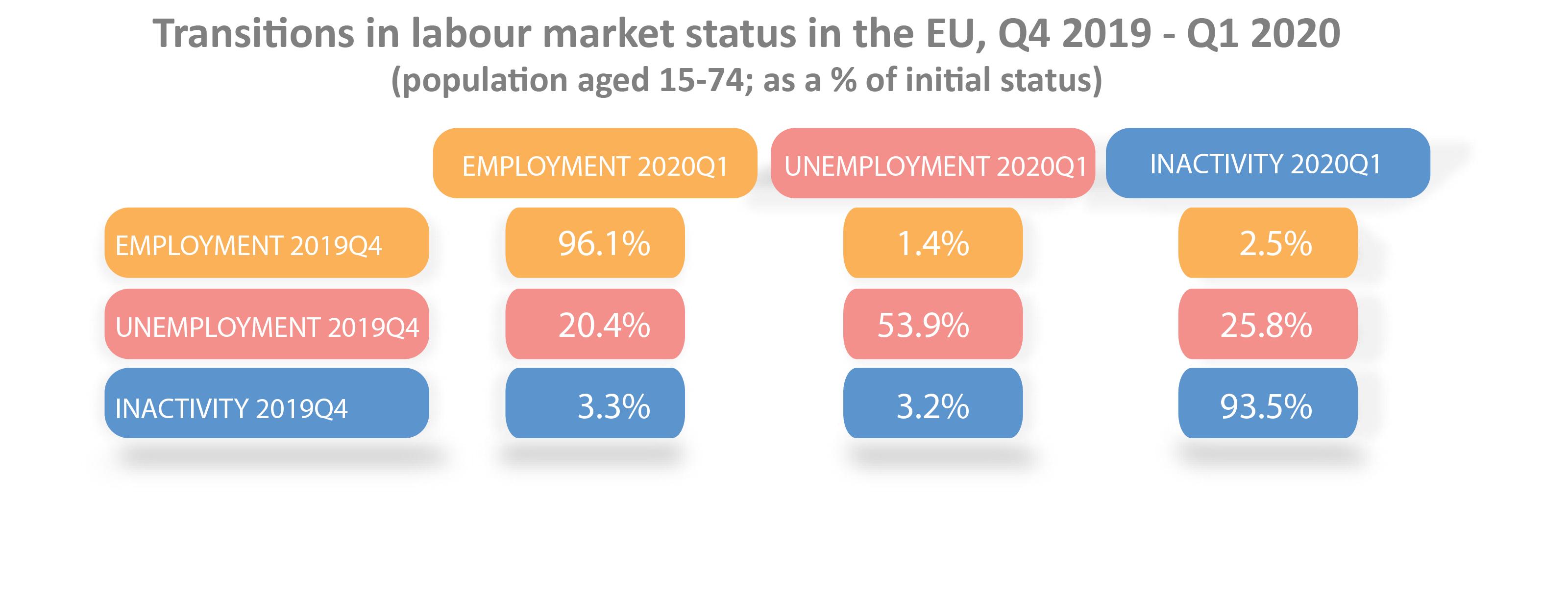 Transitions in labour market status in the EU, Q4 2019-Q1 2020
