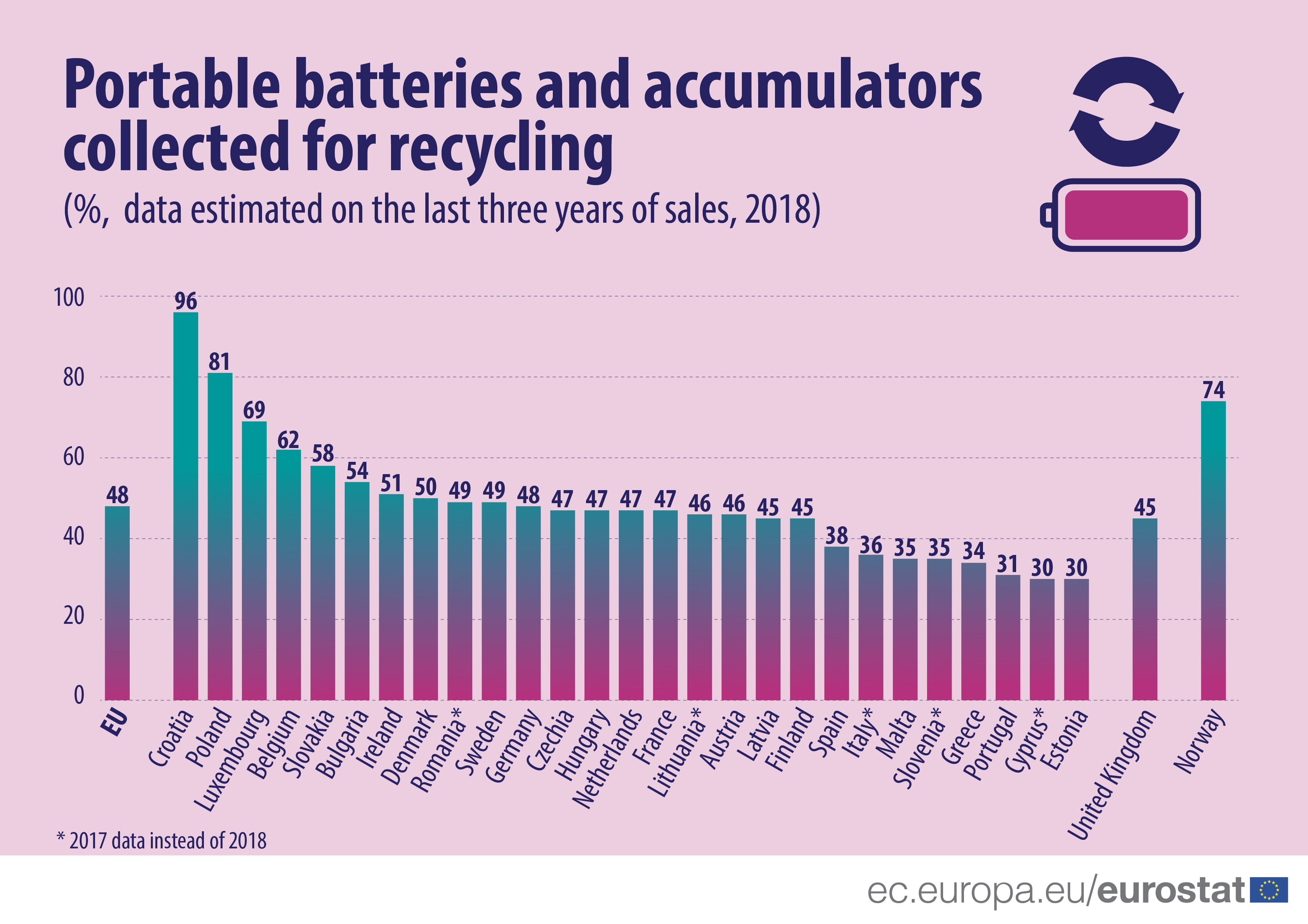 Portable batteries and accumulators collected for recycling (2018)