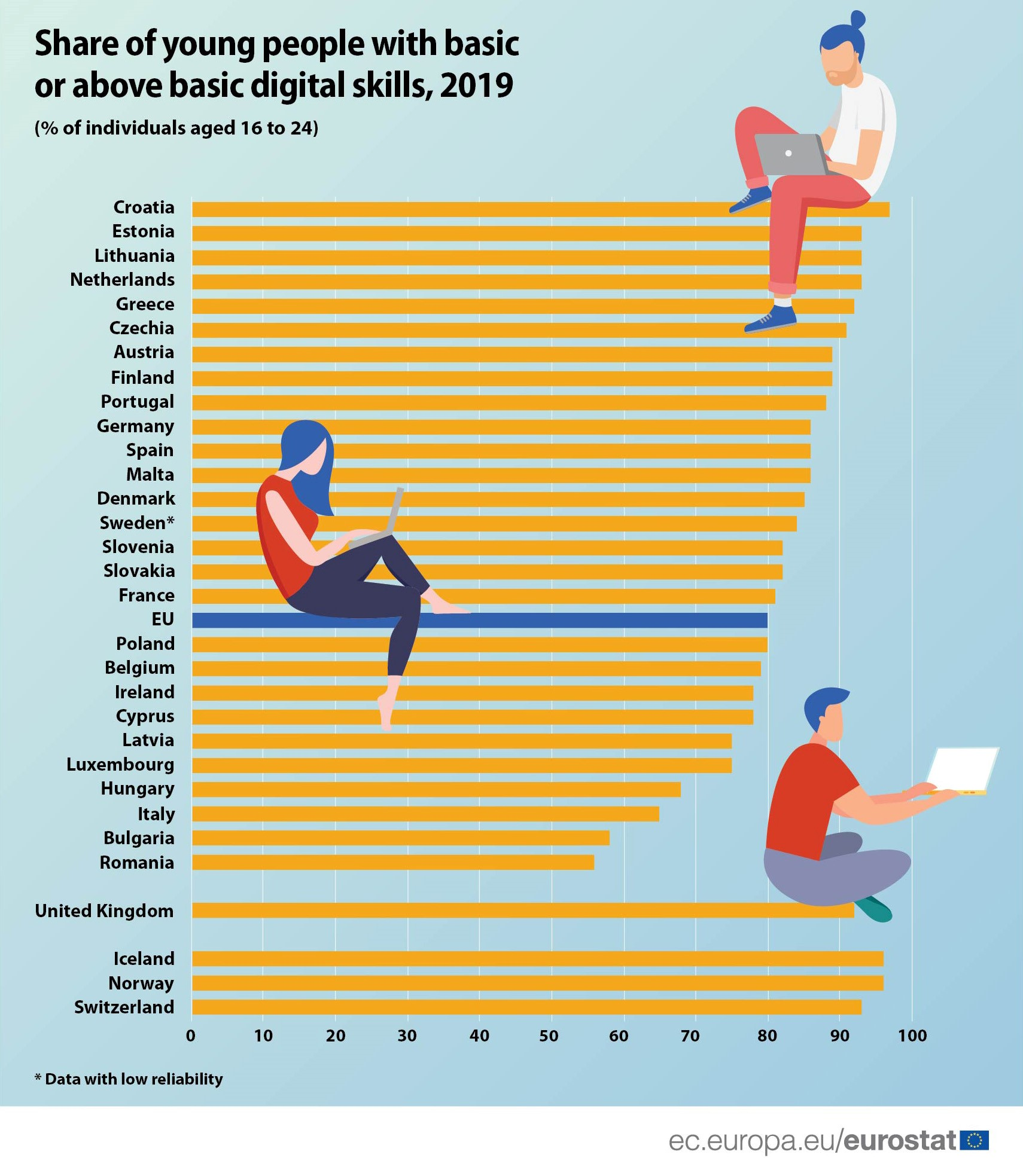 Digital skills of young people in the EU