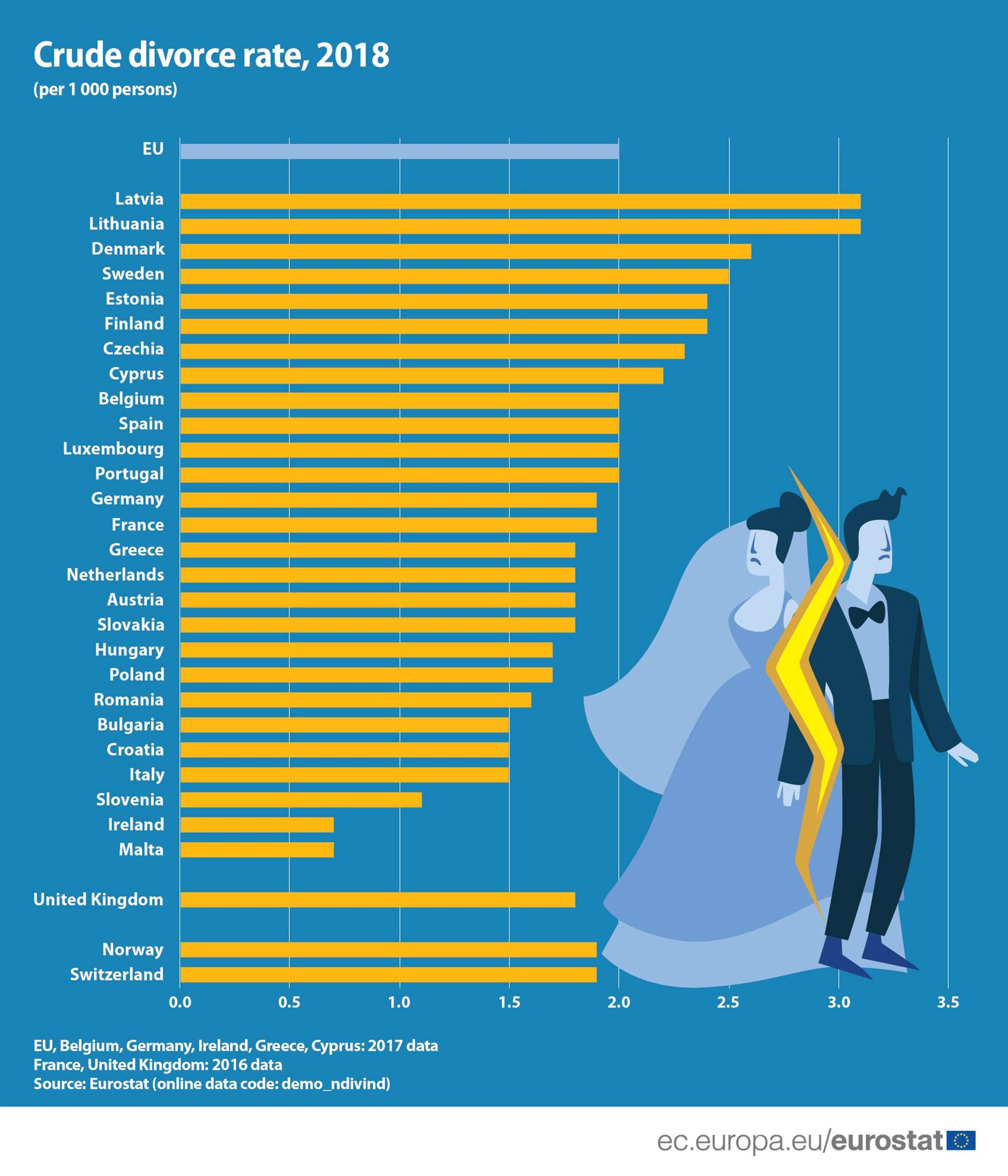 EU crude divorce rate 2018