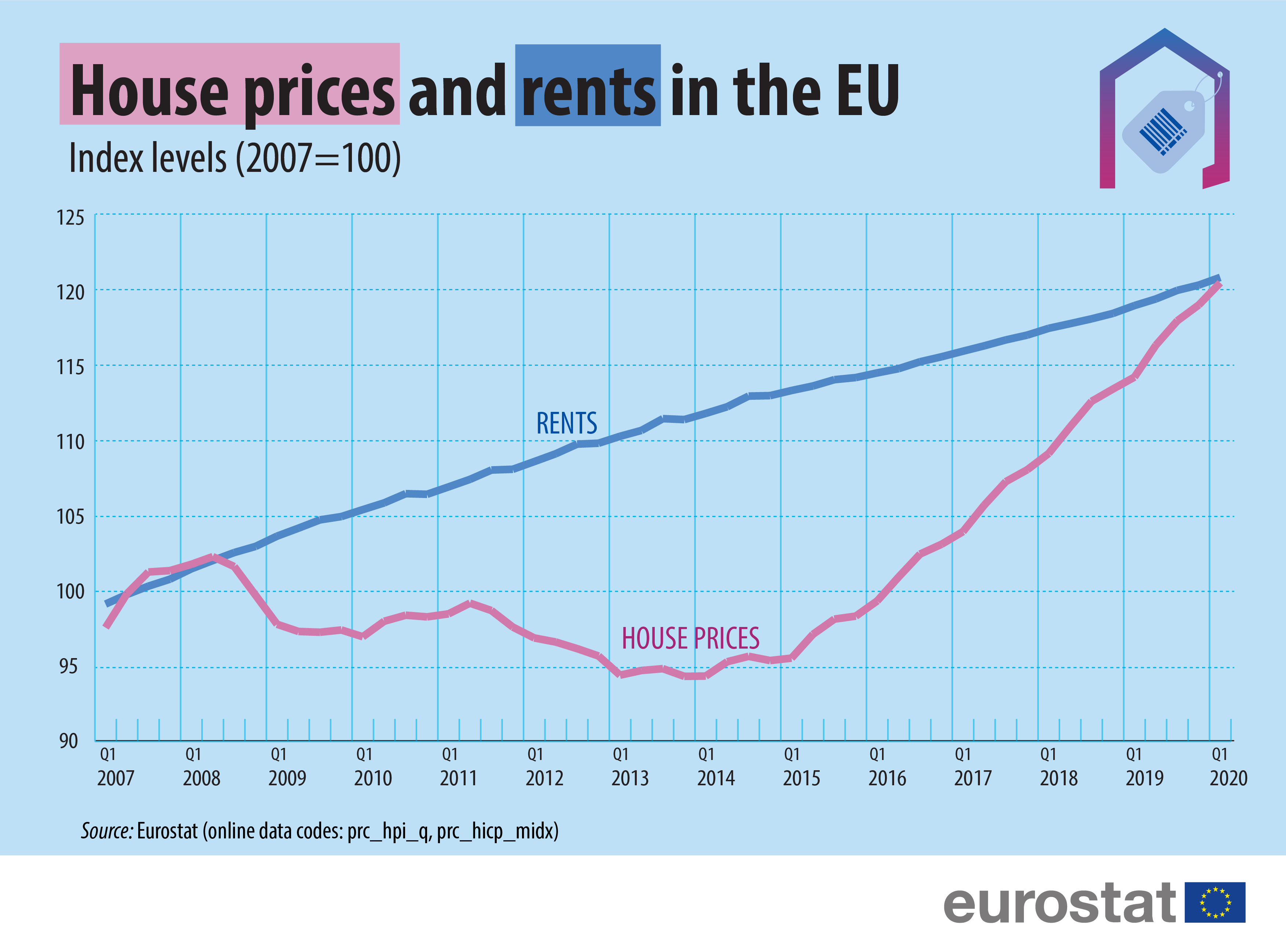 House prices and rents in the EU Index levels (2007=100)