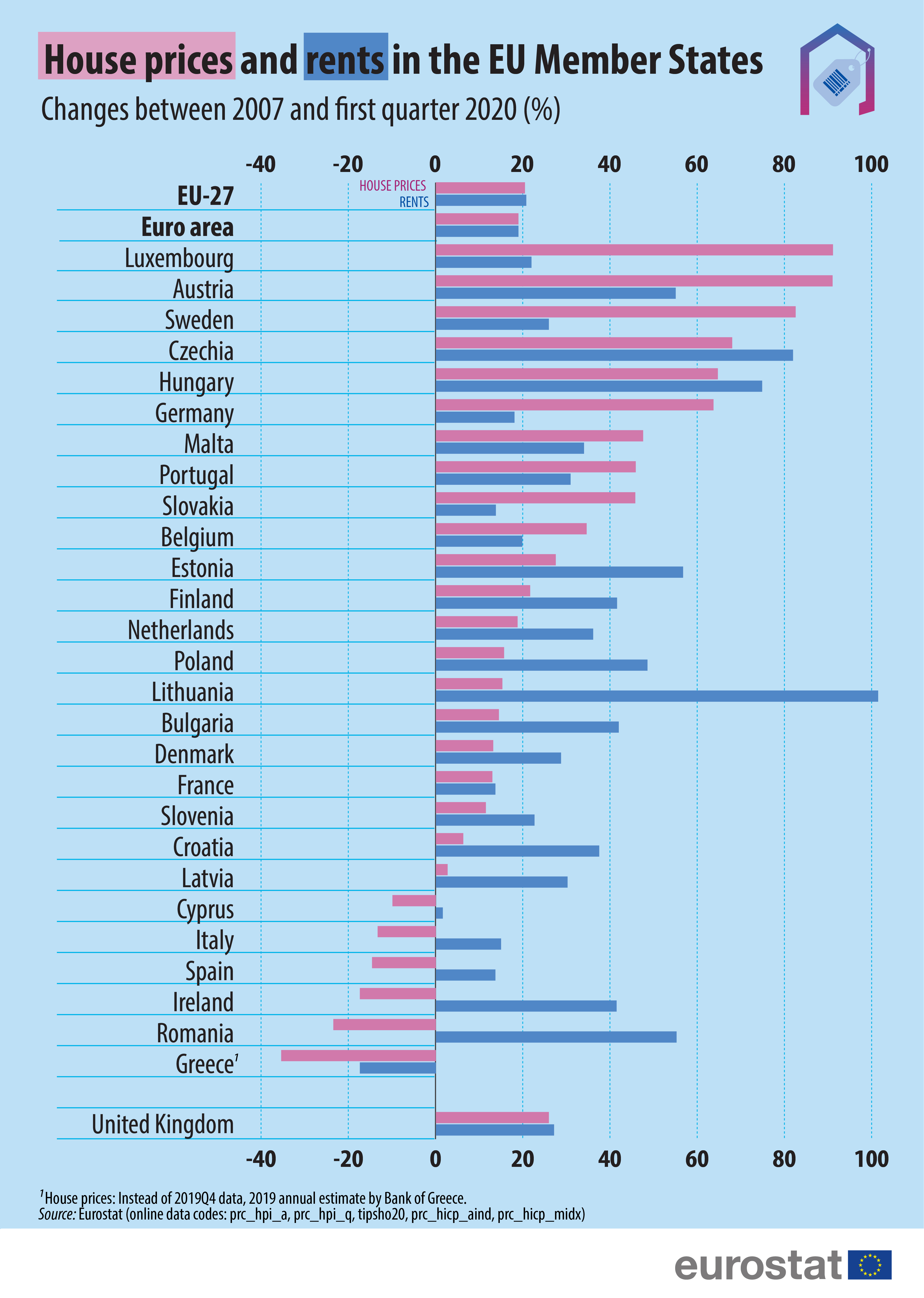 House prices and rents in the EU Member States