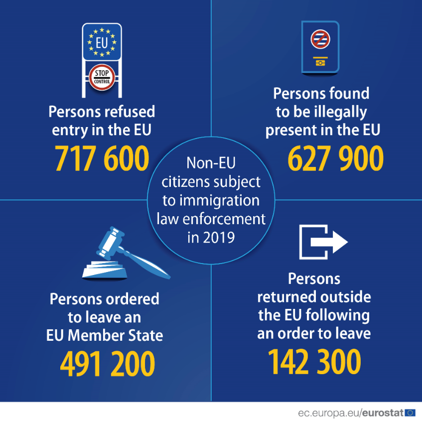 Non-EU citizens subject to immigration law enforcement in 2019