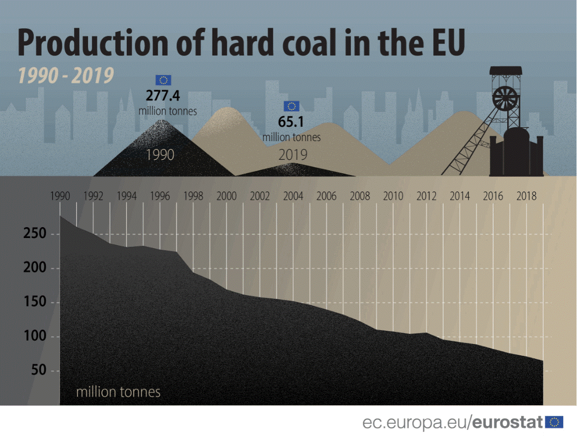 Production of hard coal in the EU (1990-2019)