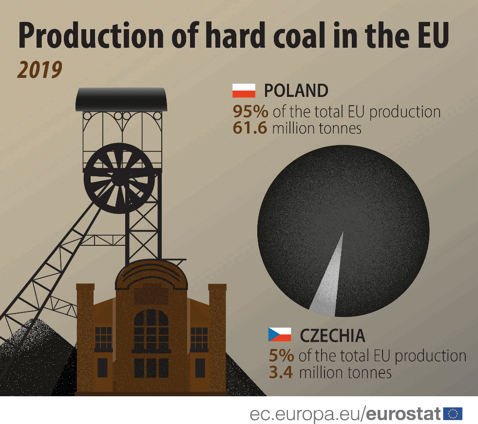 Production of hard coal in the EU (2019)