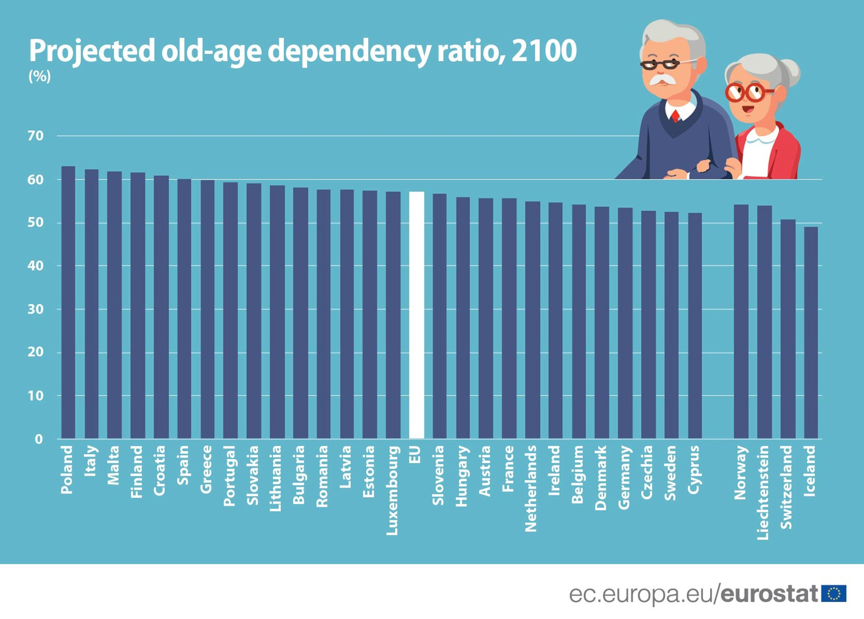 Projected old-age dependency ratio, 2100