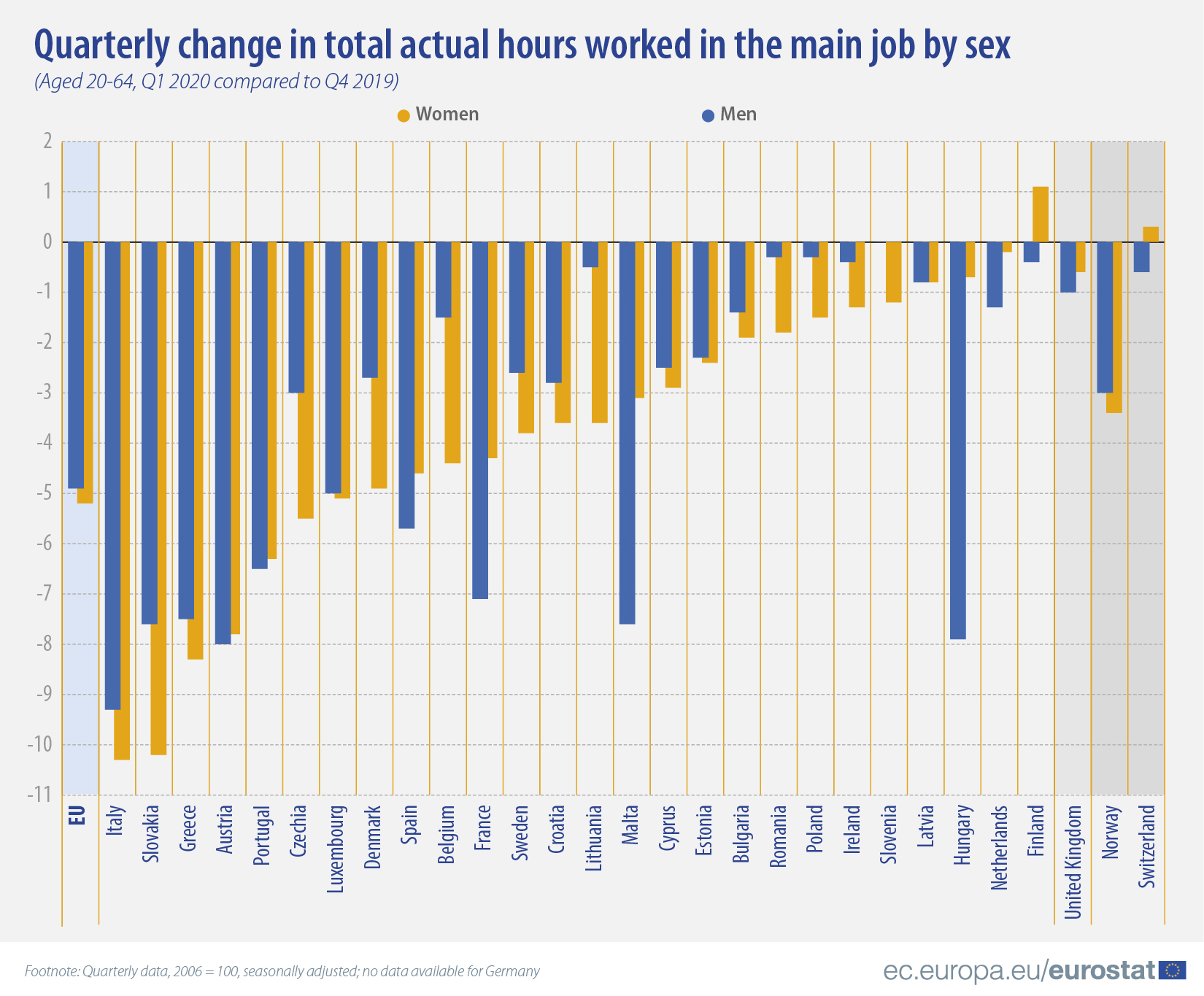 Quarterly change in total actual hours worked in the main job by sex