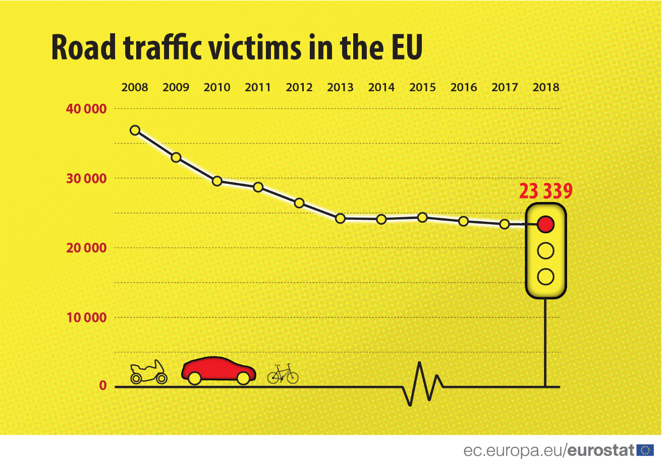 Road traffic victims in the EU