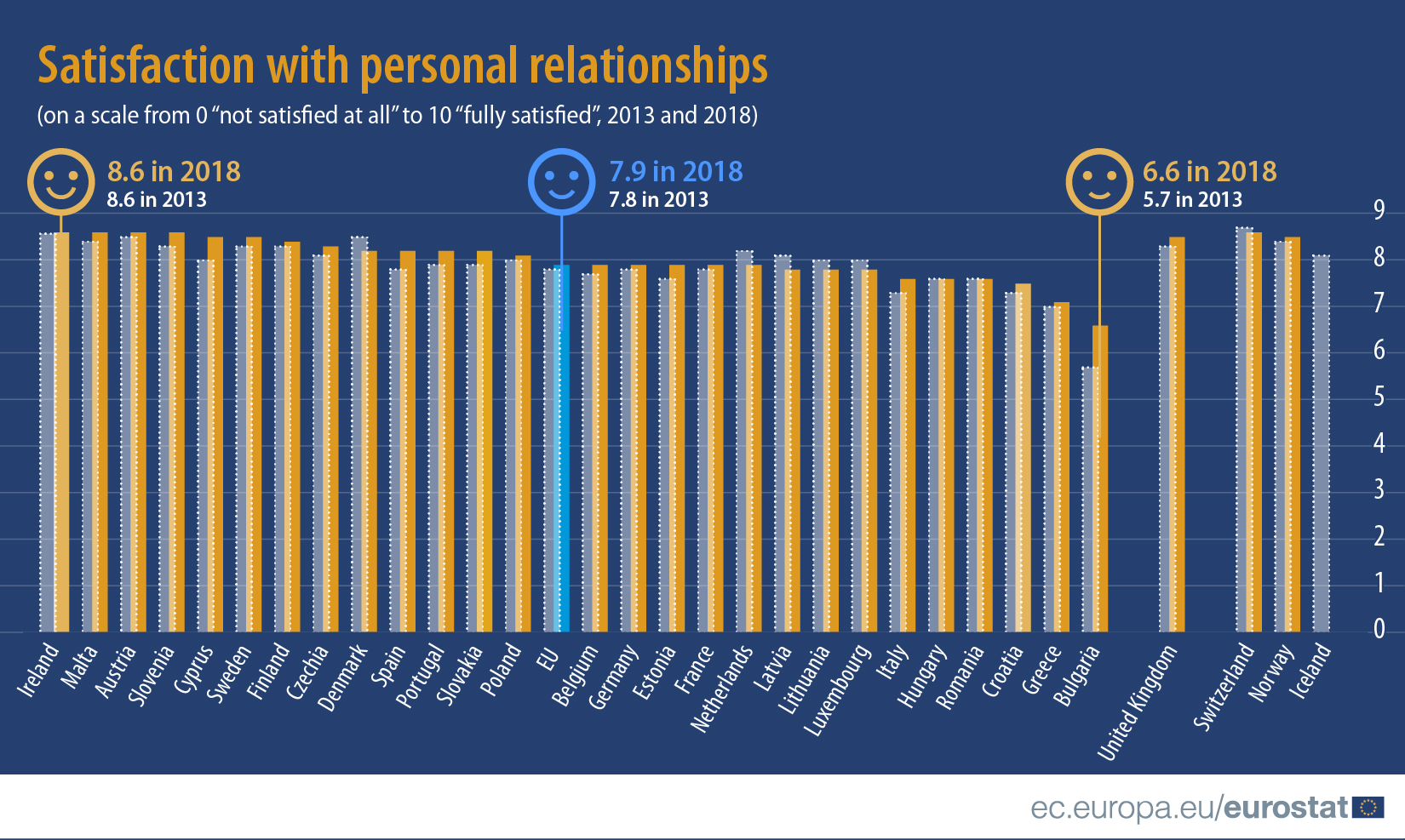 Satisfaction with personal relationships (2013 and 2018)