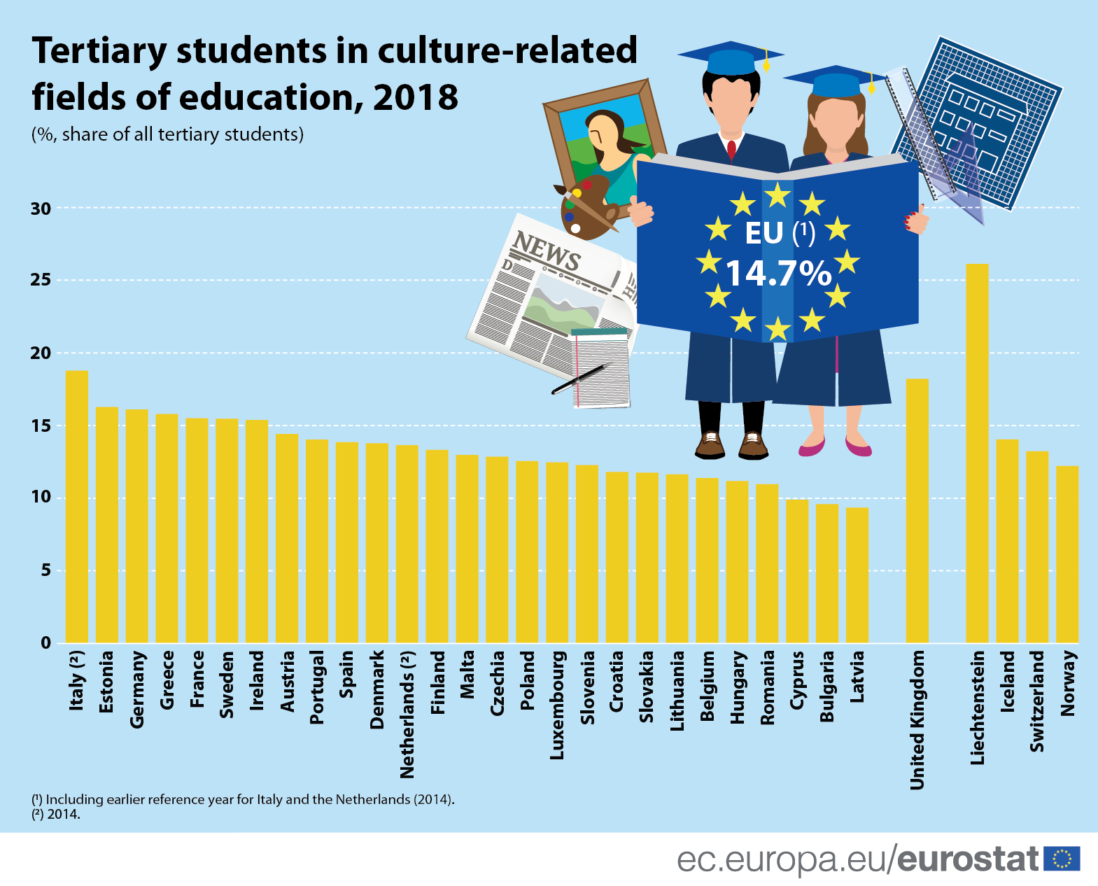 Infographic: Tertiary students in culture-related fields of education