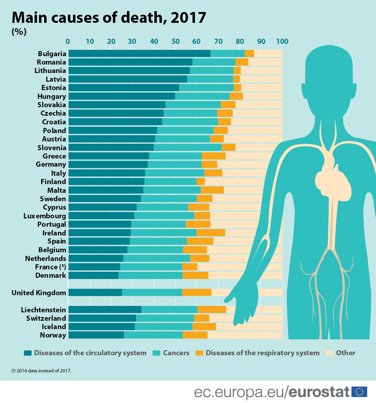 Infographic: Main causes of death, 2018