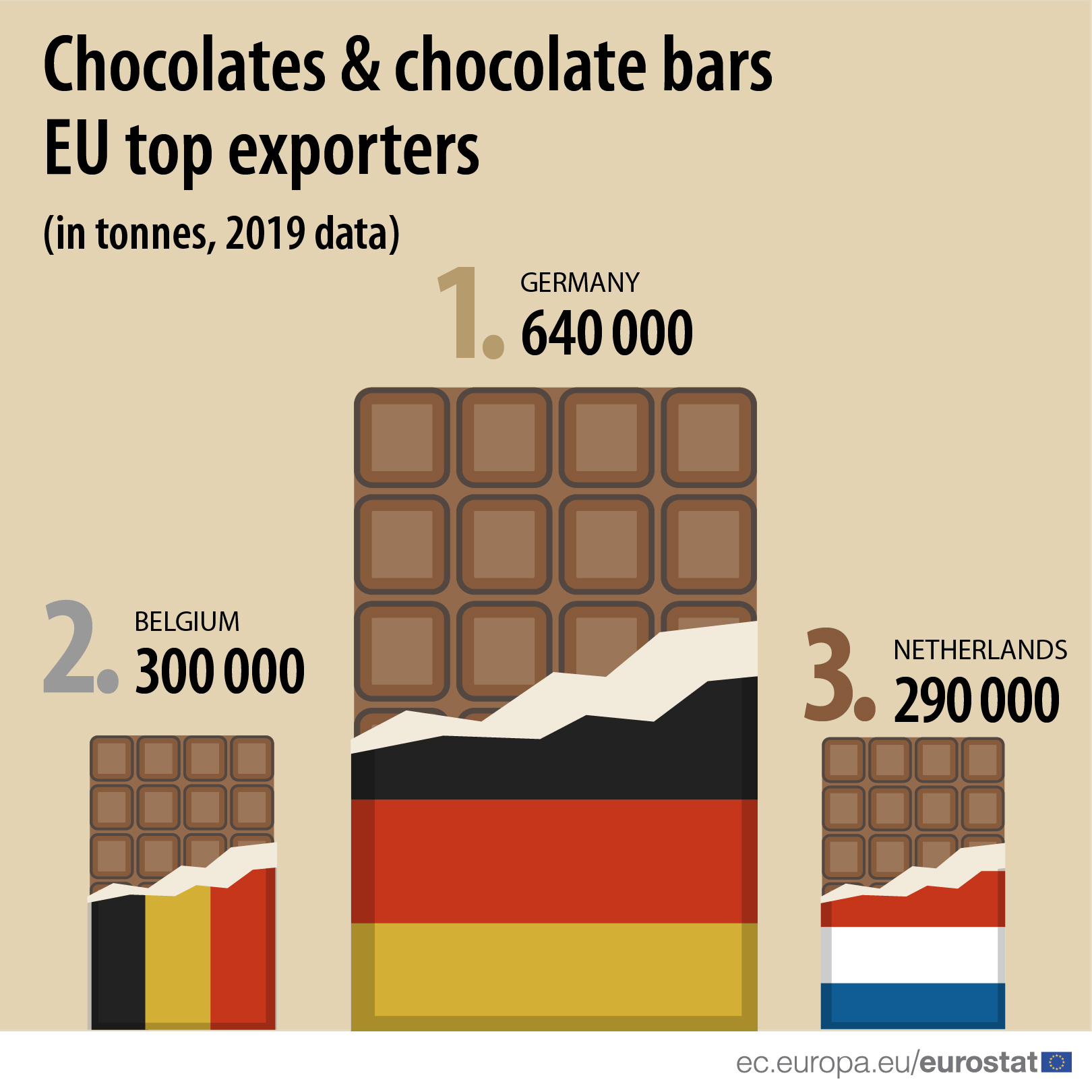 Chocolates & chocolate bars EU top exporters (in tonnes, 2019 data)