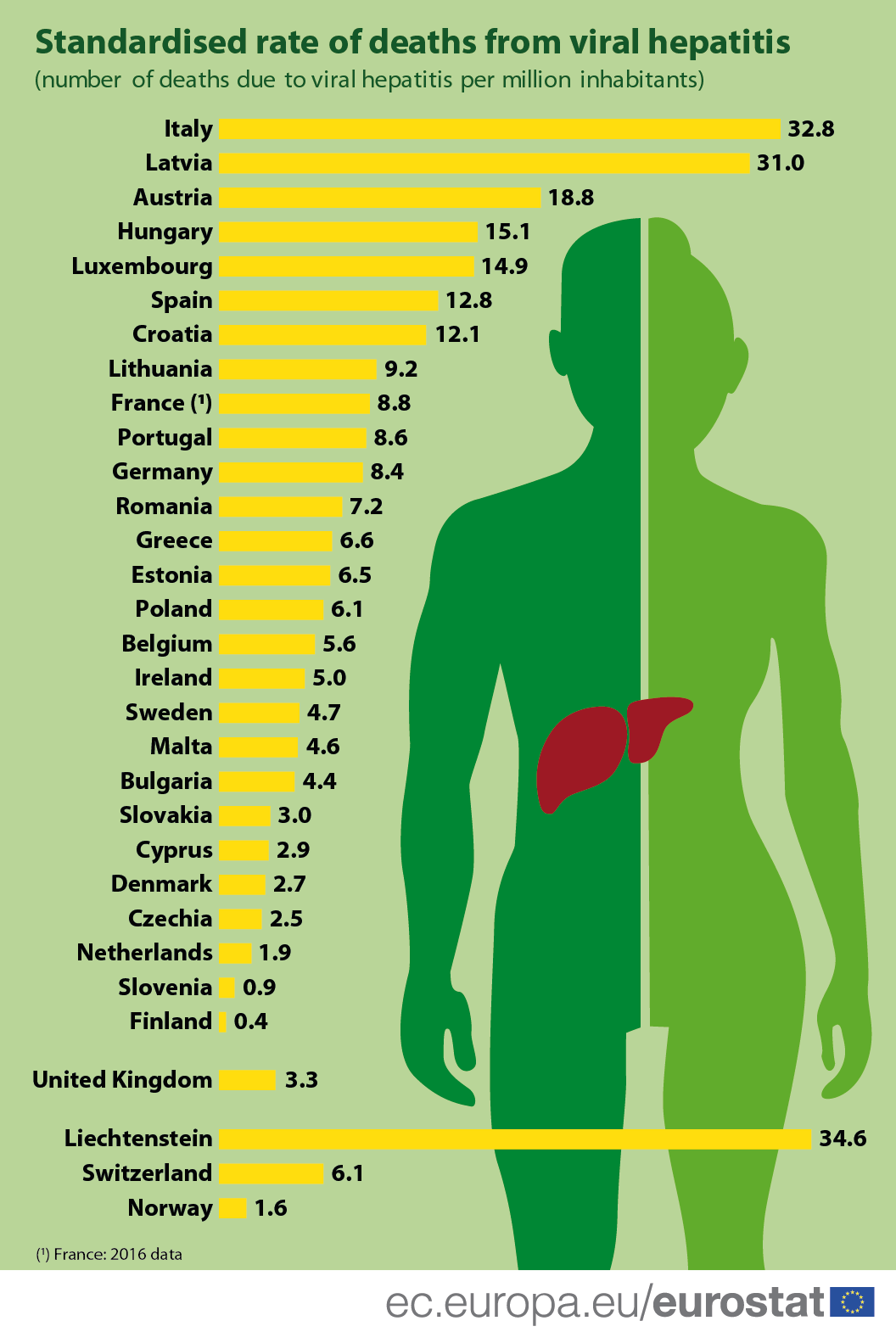 Infographic: Standardised rate of deaths from viral hepatitis